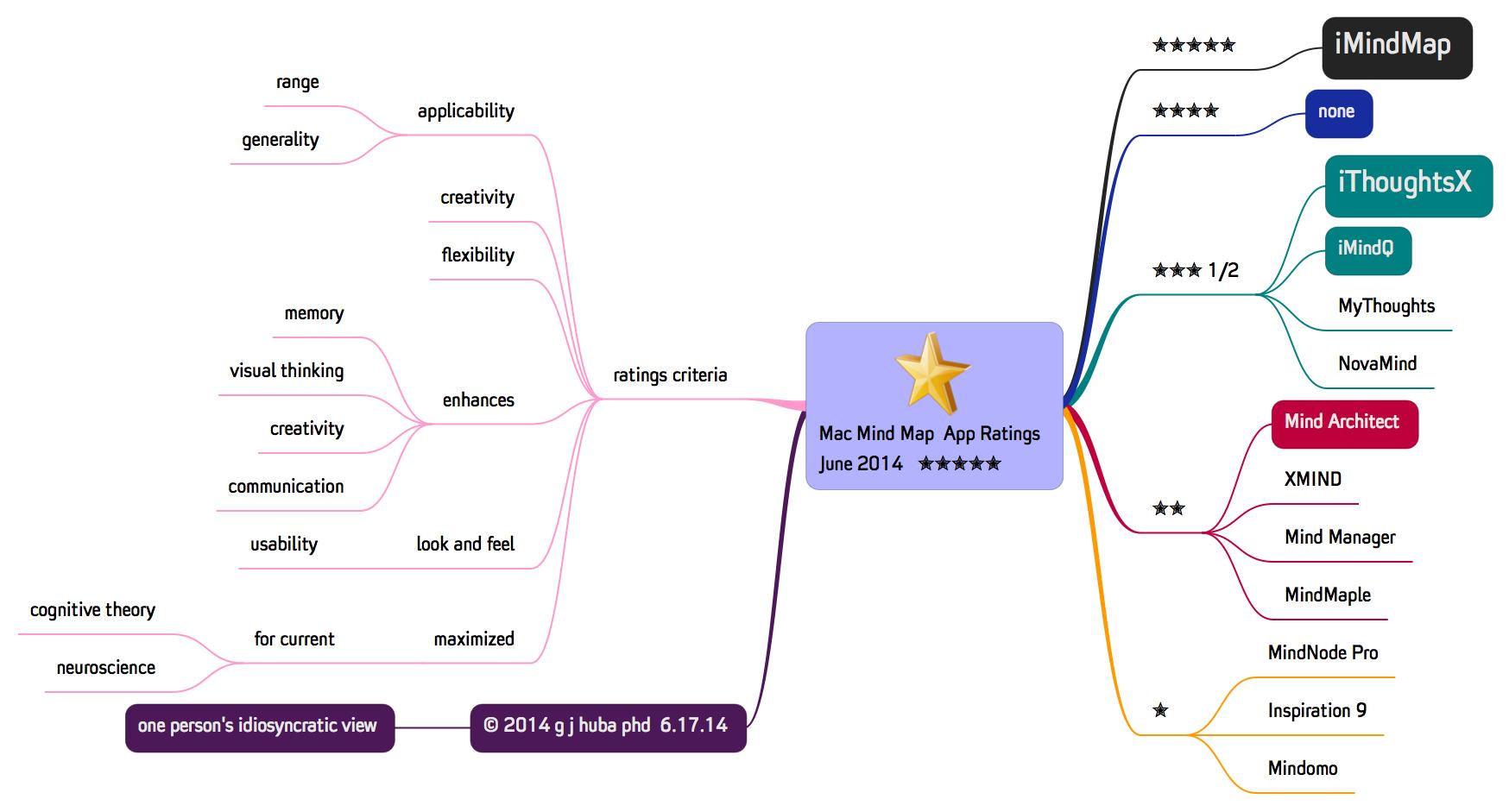 iThoughts Mac Mind Map  Program Ratings  June 2014  g j huba phd  ✮✮✮✮✮