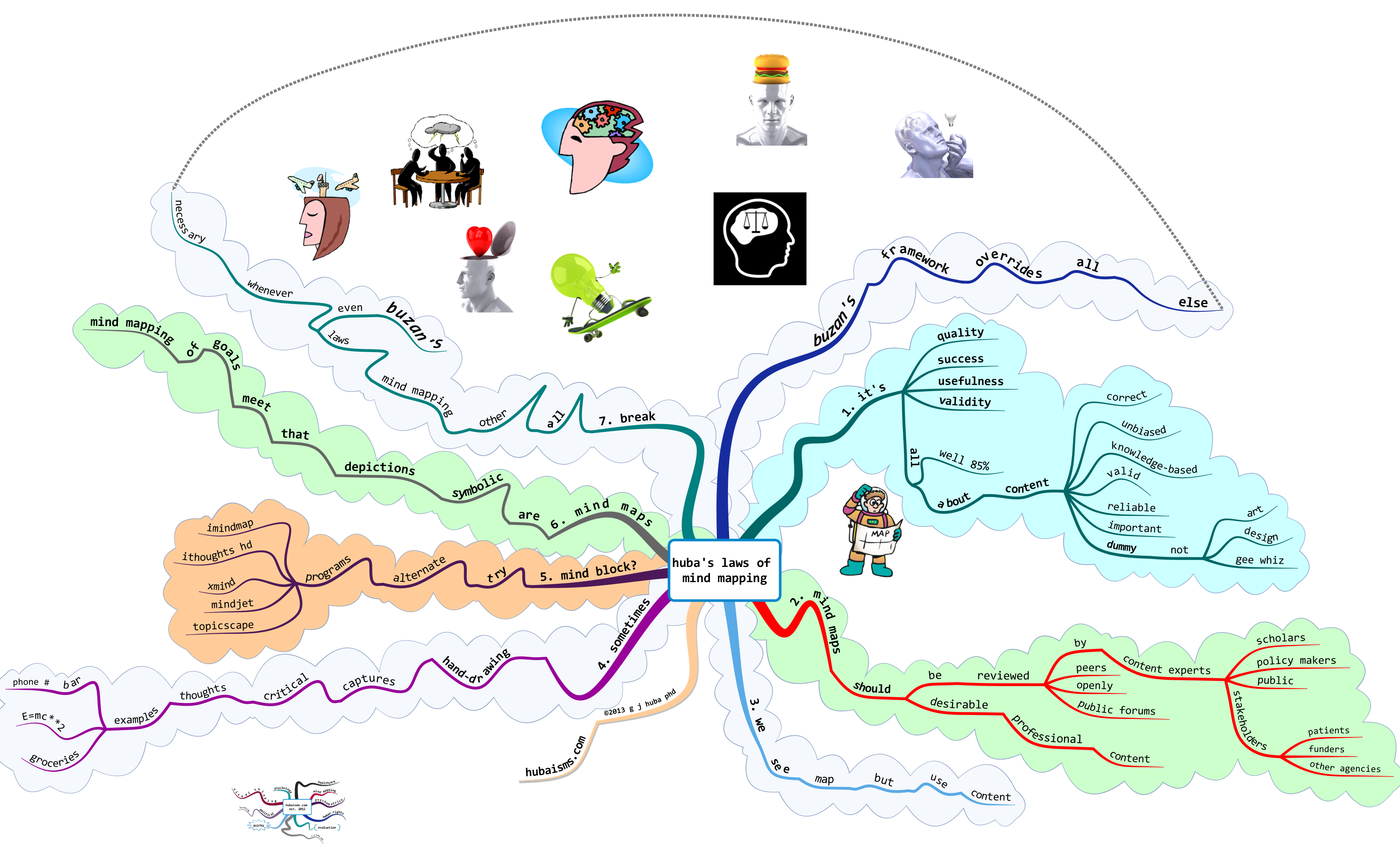 huba's laws of  mind mapping