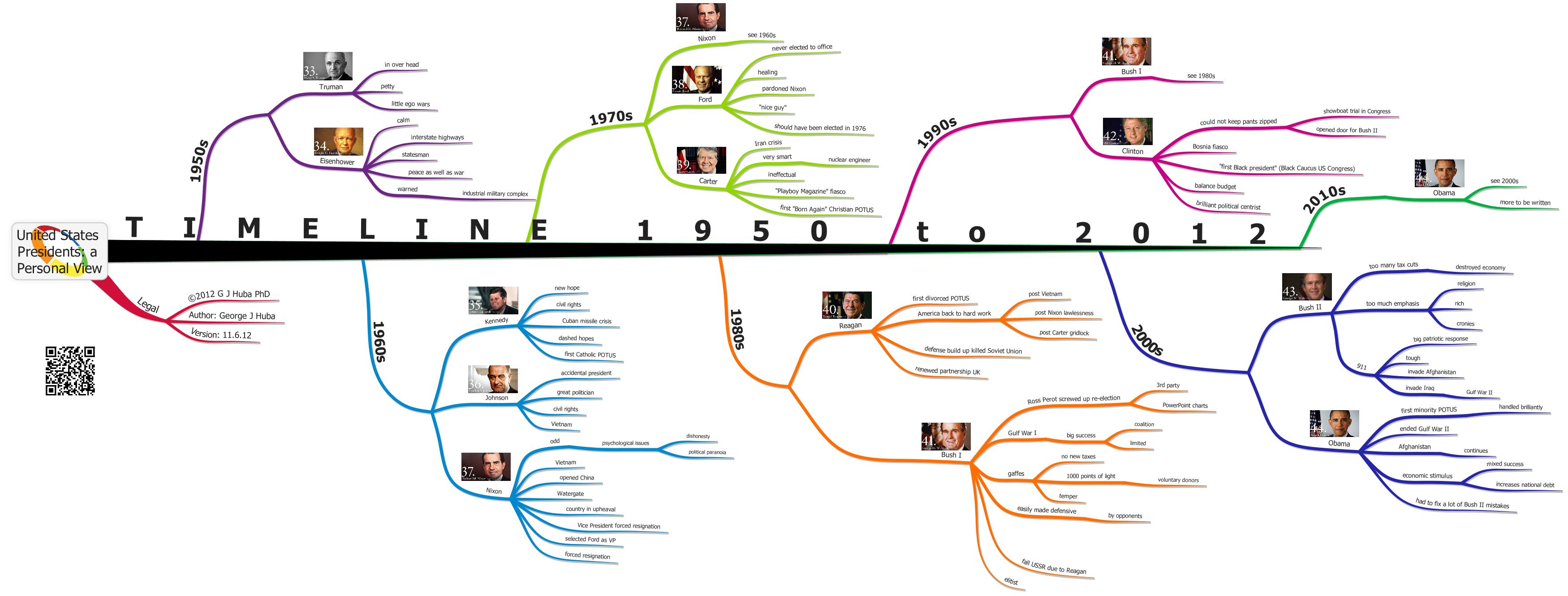 United States Presidents Timeline Final