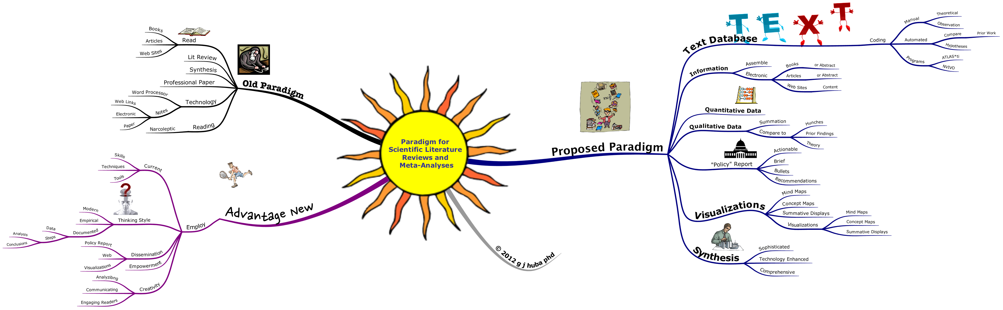Paradigm for  Scientific Literature  Reviews and  Meta-Analyses