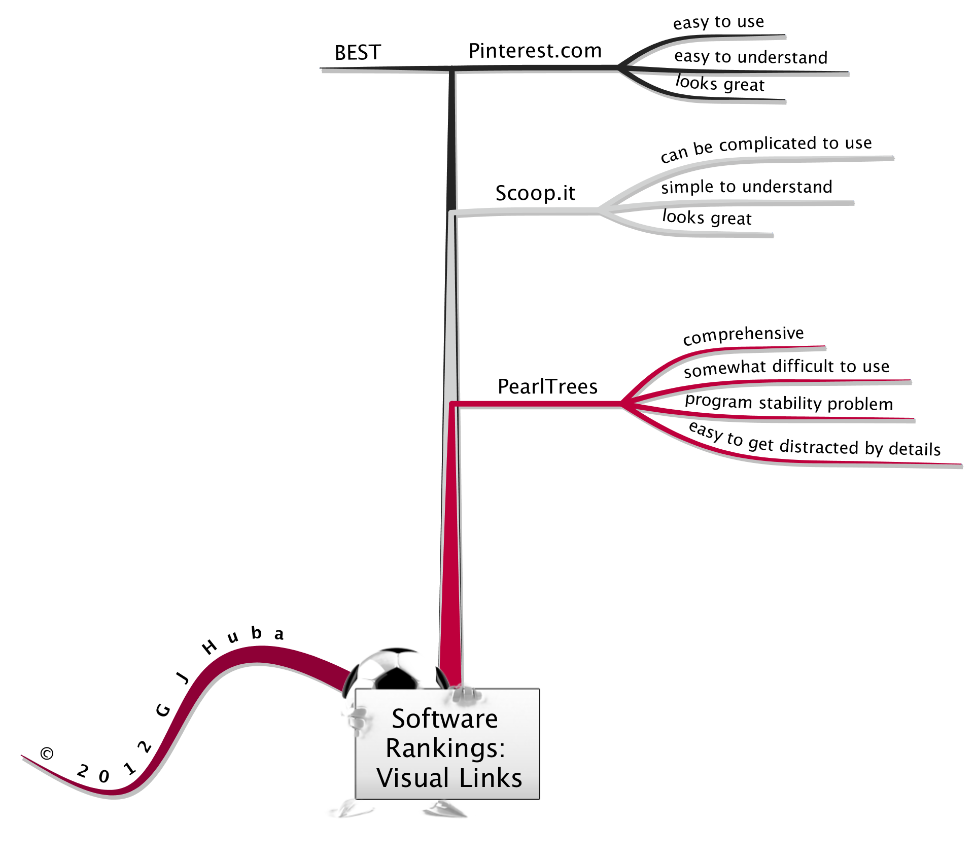 Software  Rankings  Visual Links