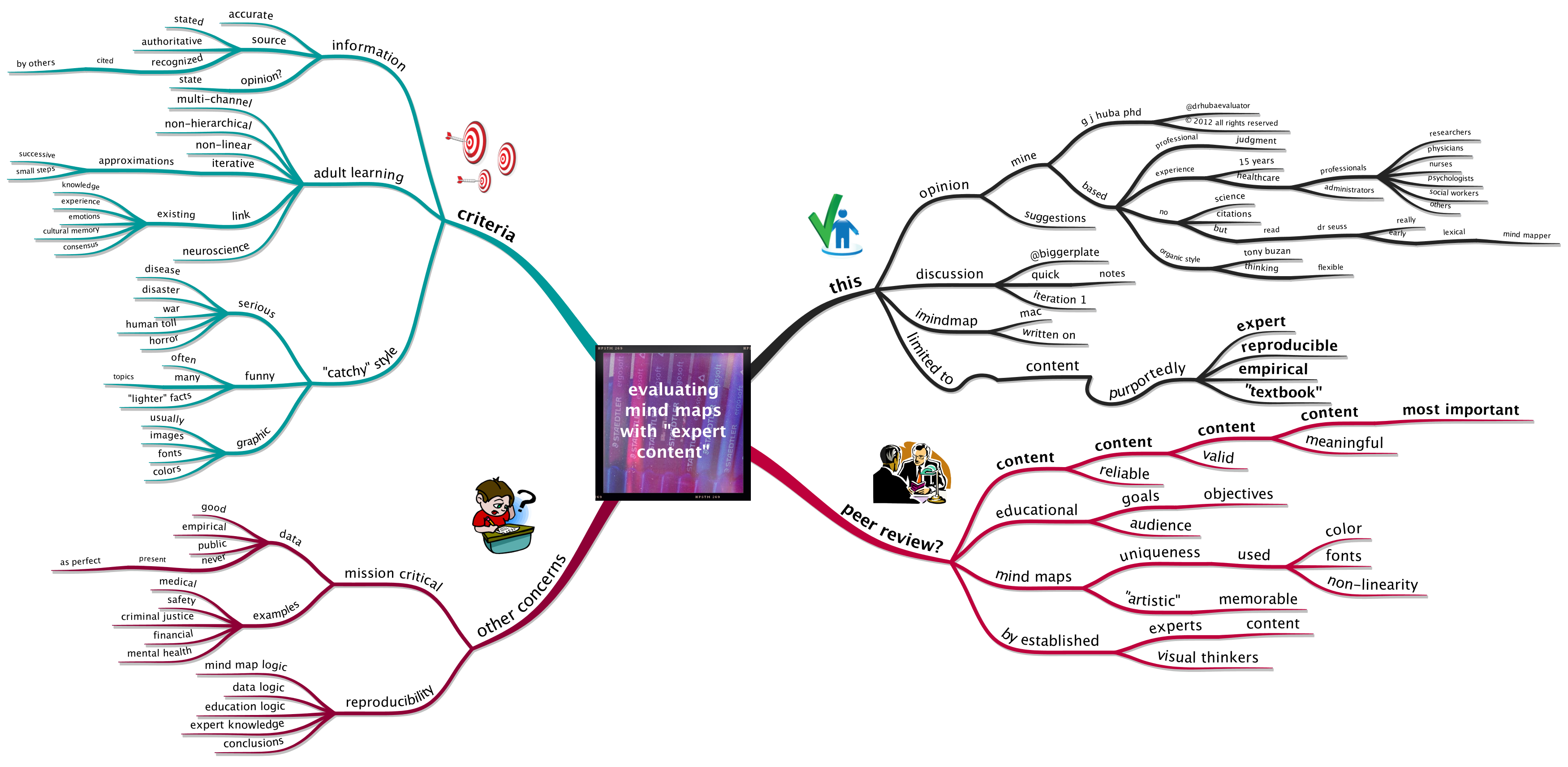 Evaluating Mind Maps with Expert Content
