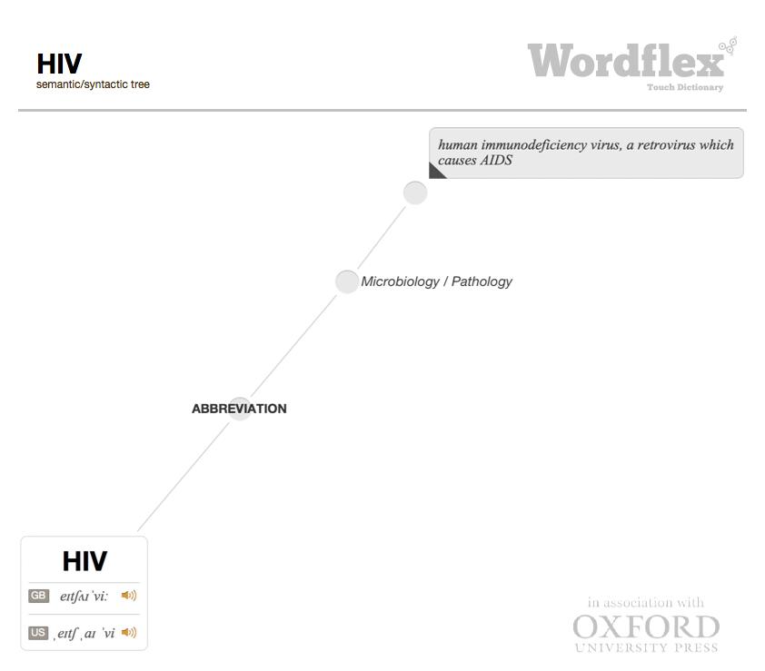 HIV-poster