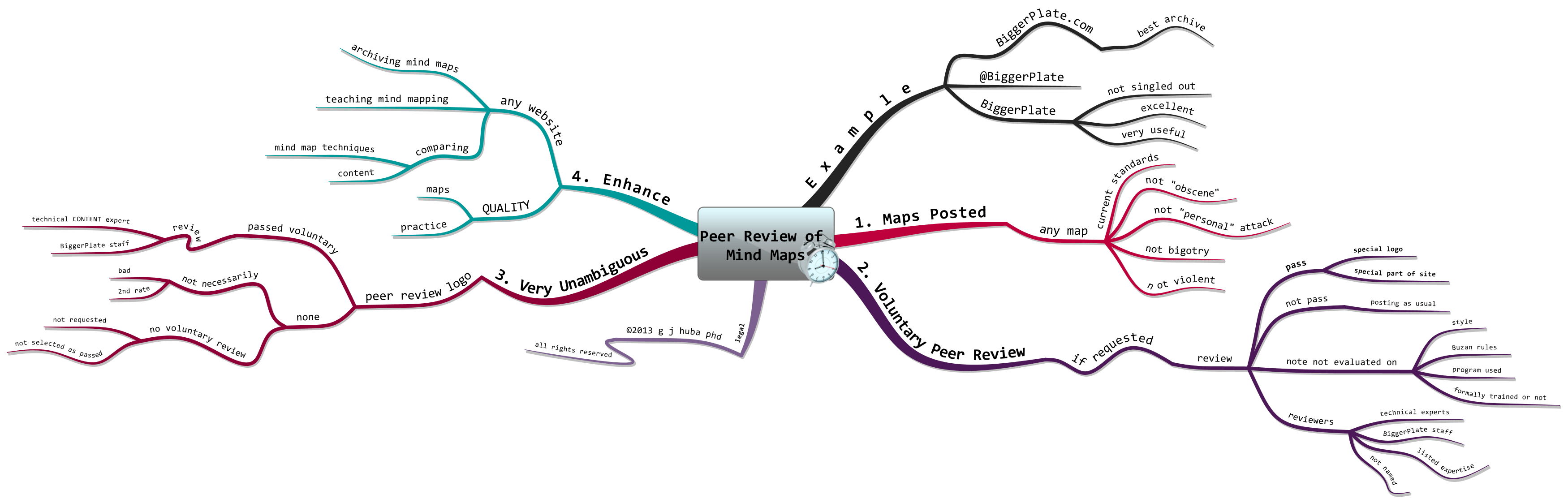 Plan Peer Review of Mind Maps