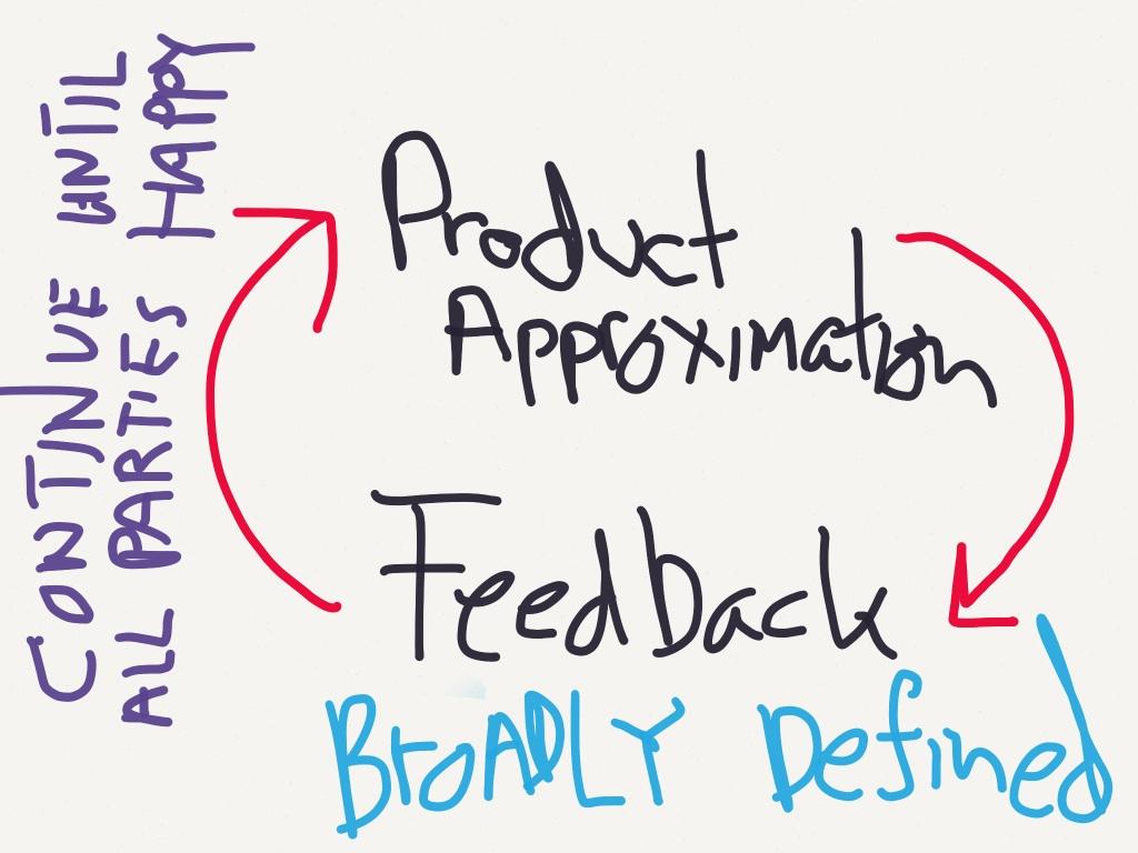 feedback circle