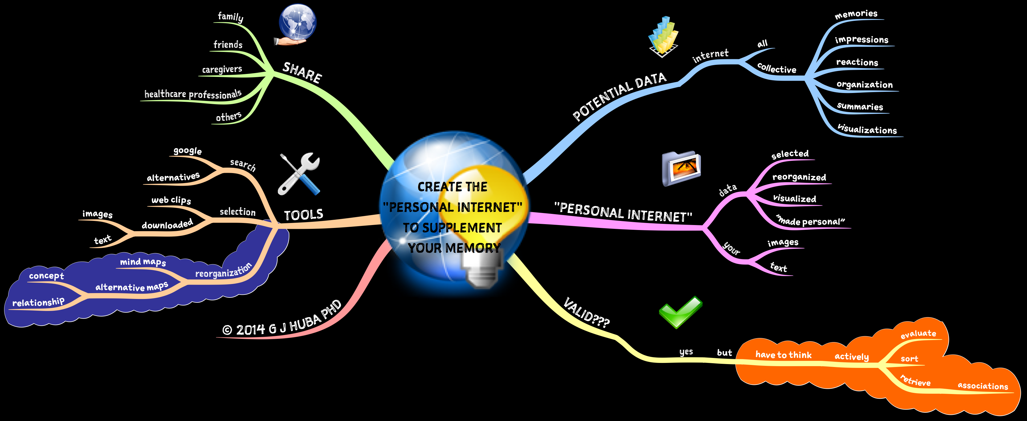 CREATE THE  PERSONAL INTERNET  TO SUPPLEMENT  YOUR MEMORY