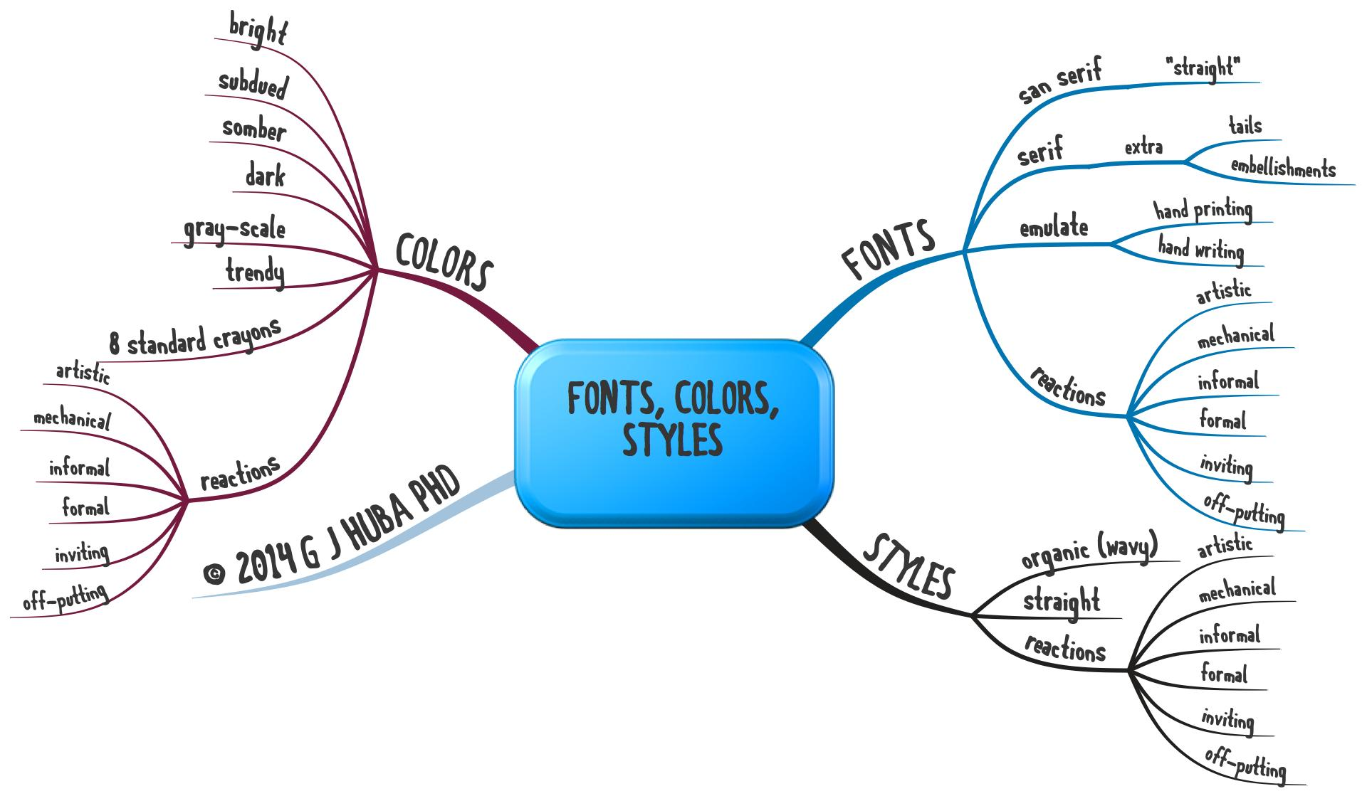 Fonts, Colors, Styles 10