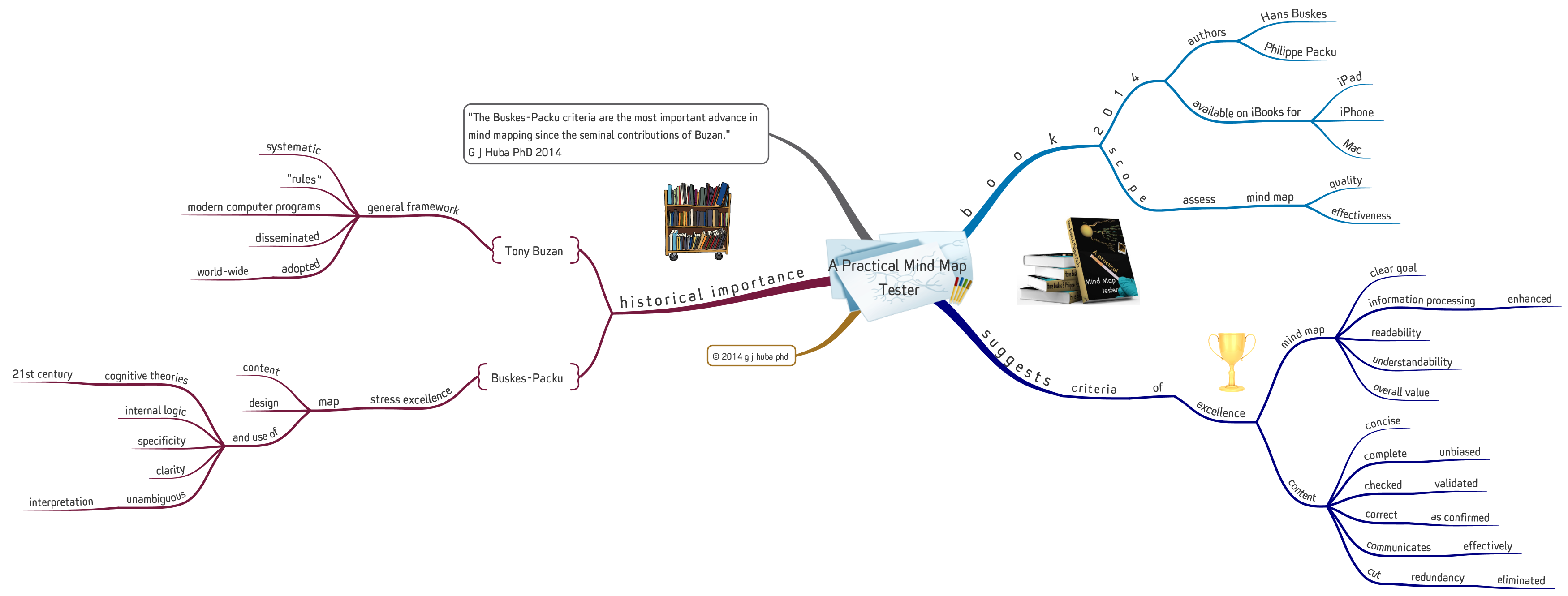 A Practical Mind Map Tester