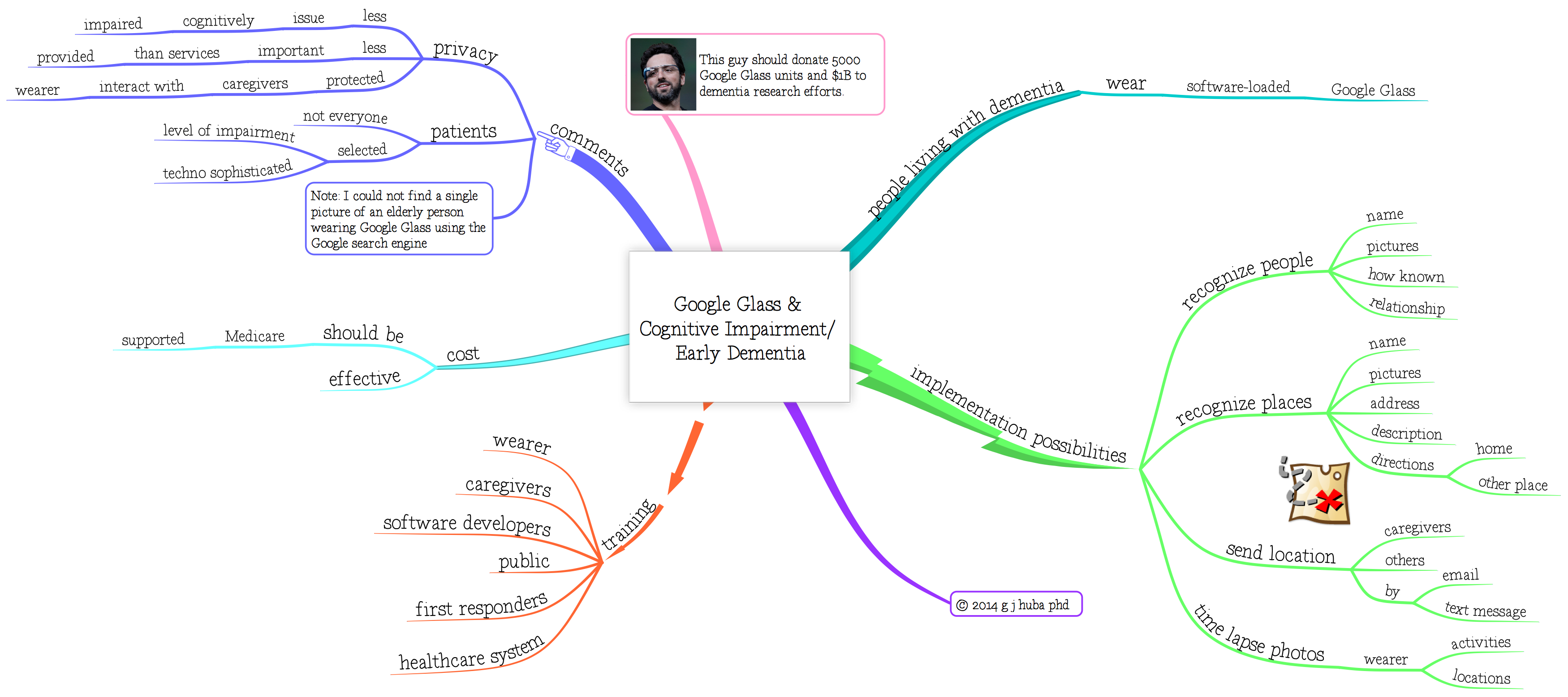 Google Glass &  Cognitive Impairment  Early Dementia
