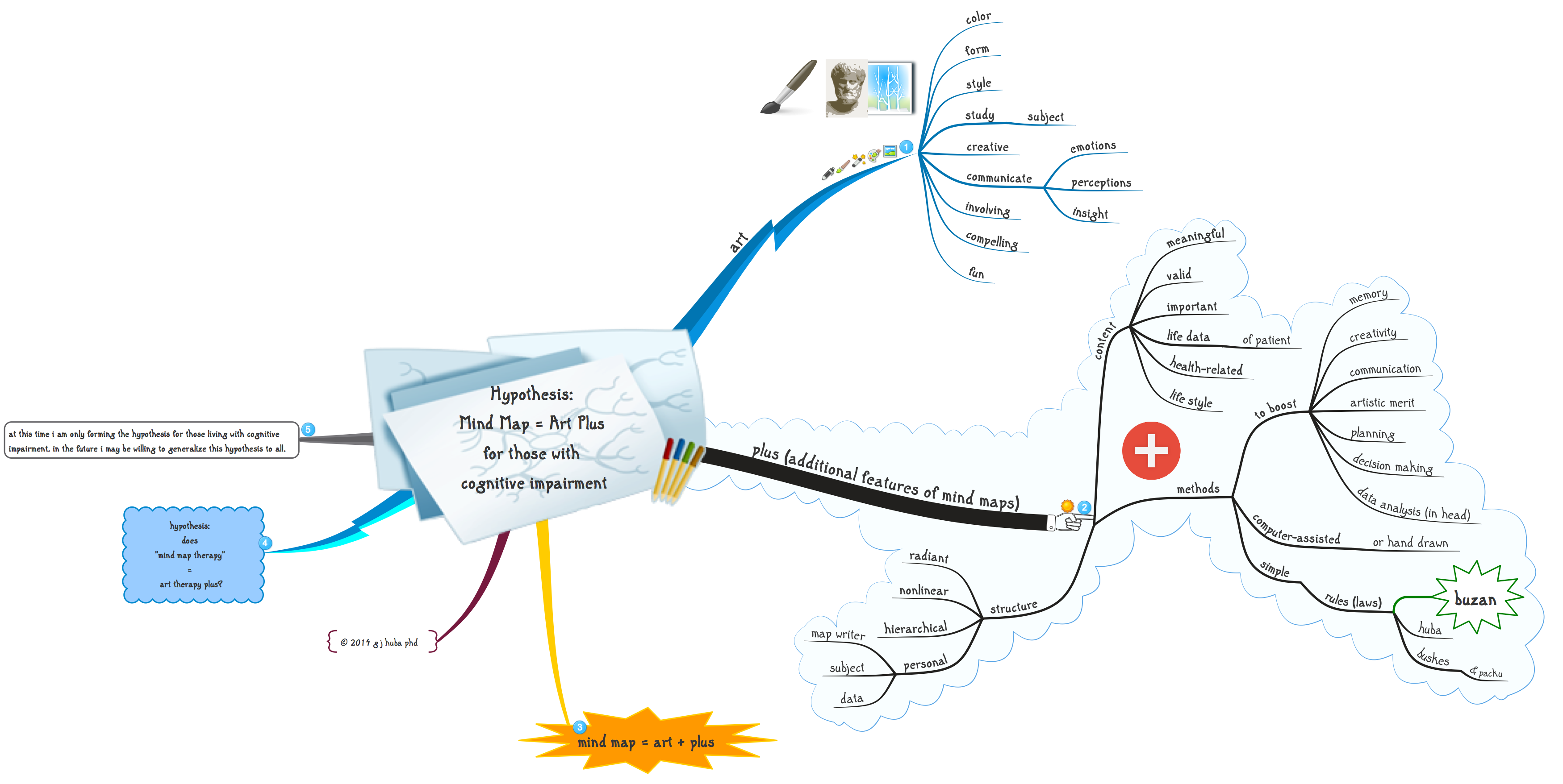 Hypothesis  Mind Map = Art Plus  for those with  cognitive impairment