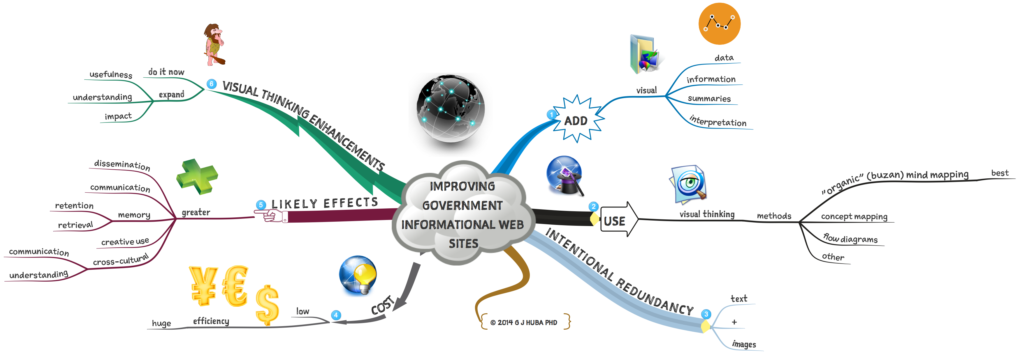 IMPROVING GOVERNMENT INFORMATIONAL WEB SITES