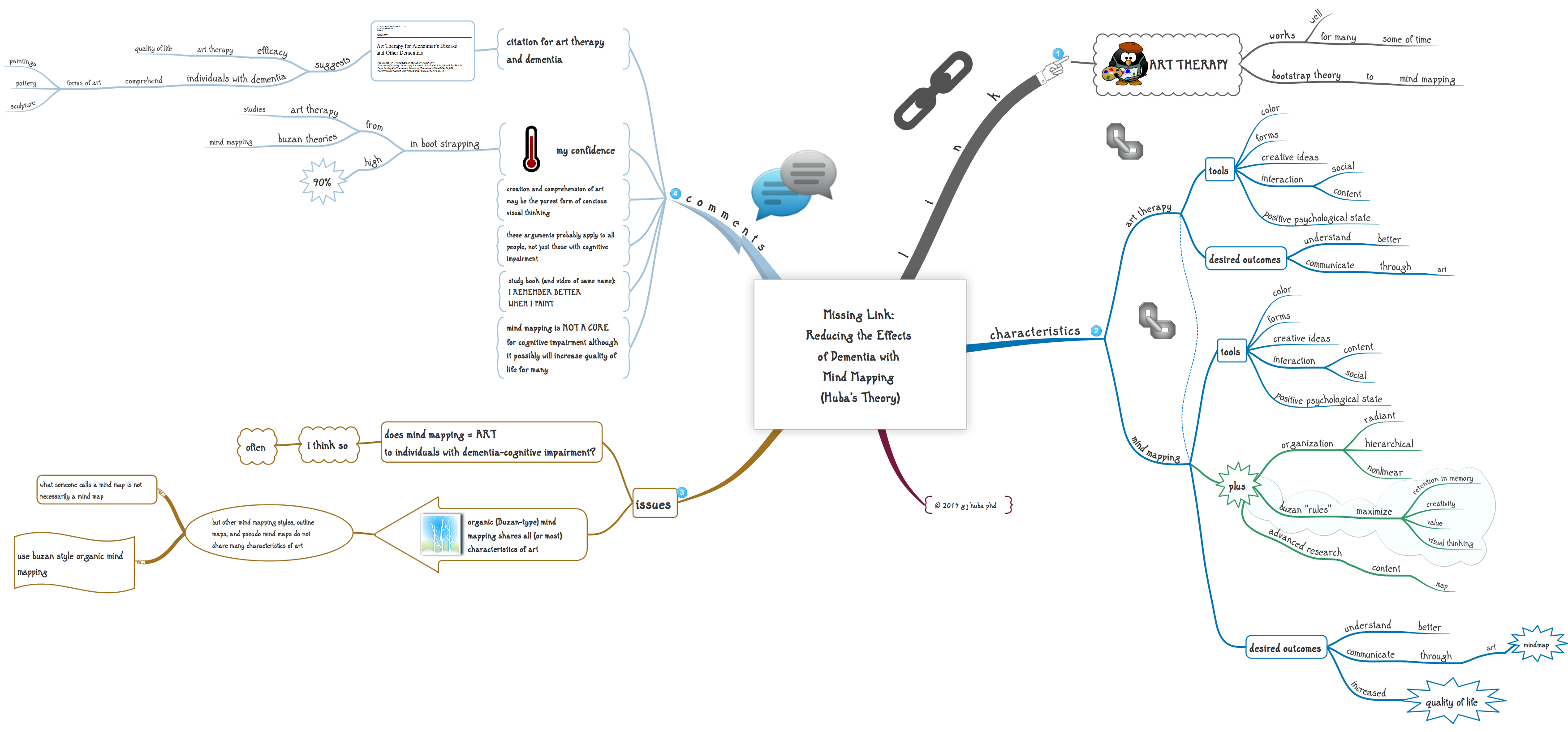 Missing Link  Reducing the Effects  of Dementia with  Mind Mapping  (Huba's Theory)
