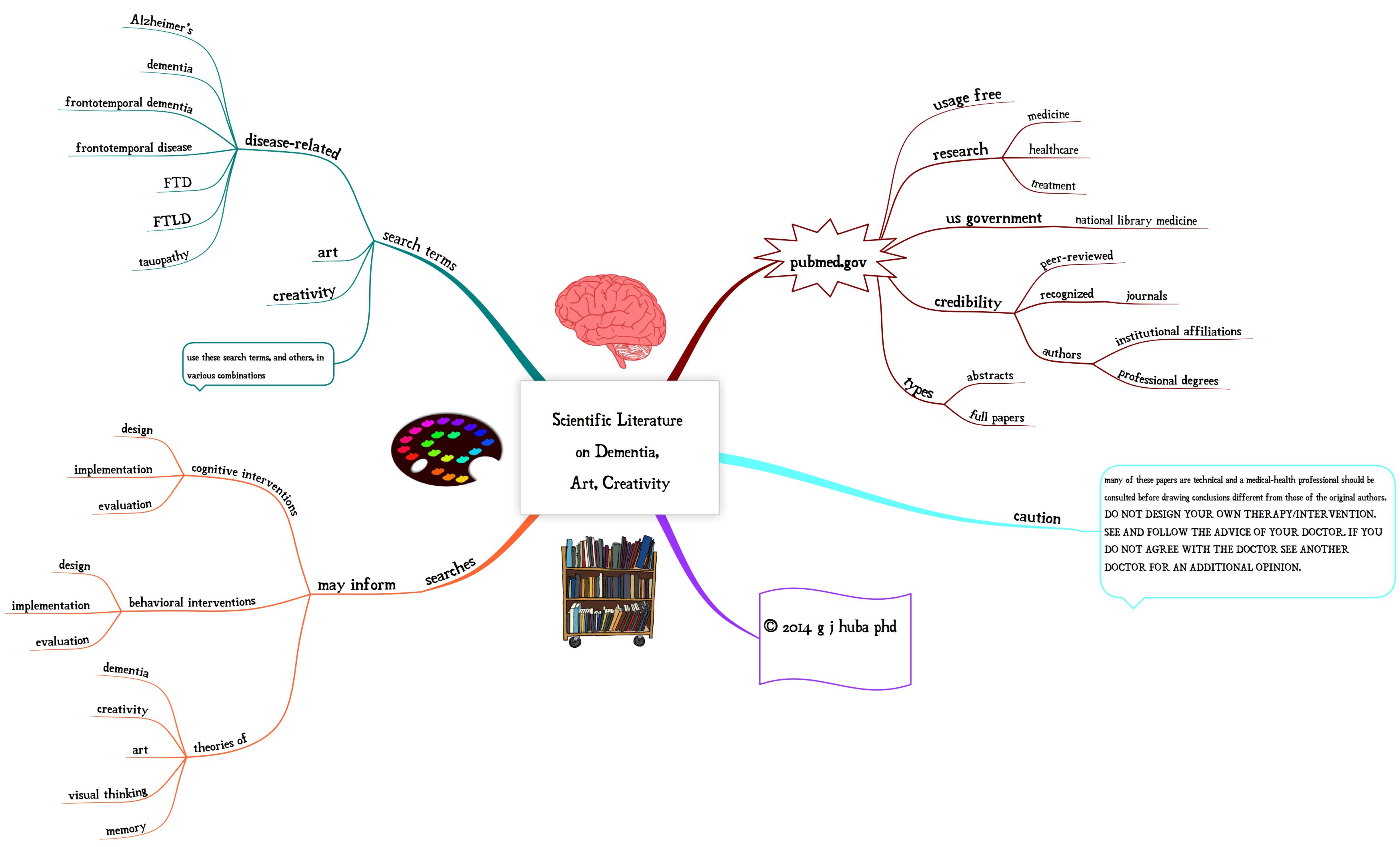 Scientific Literature  on Dementia,  Art, Creativity