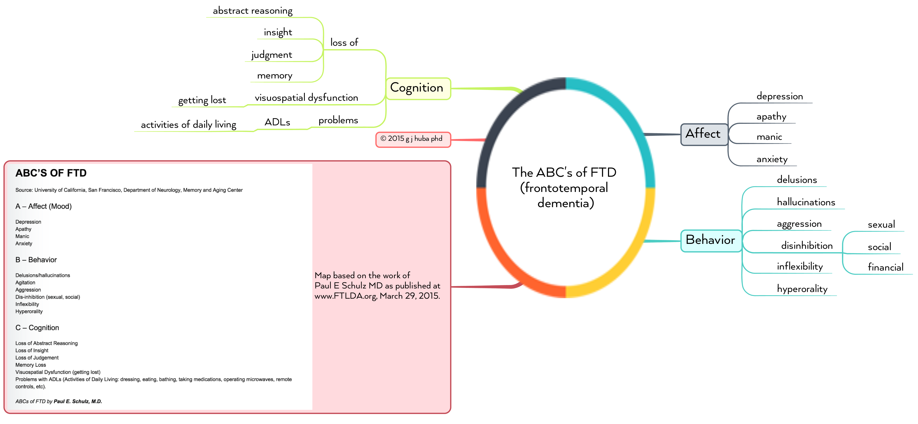 2The ABC's of FTD (frontotemporal dementia)