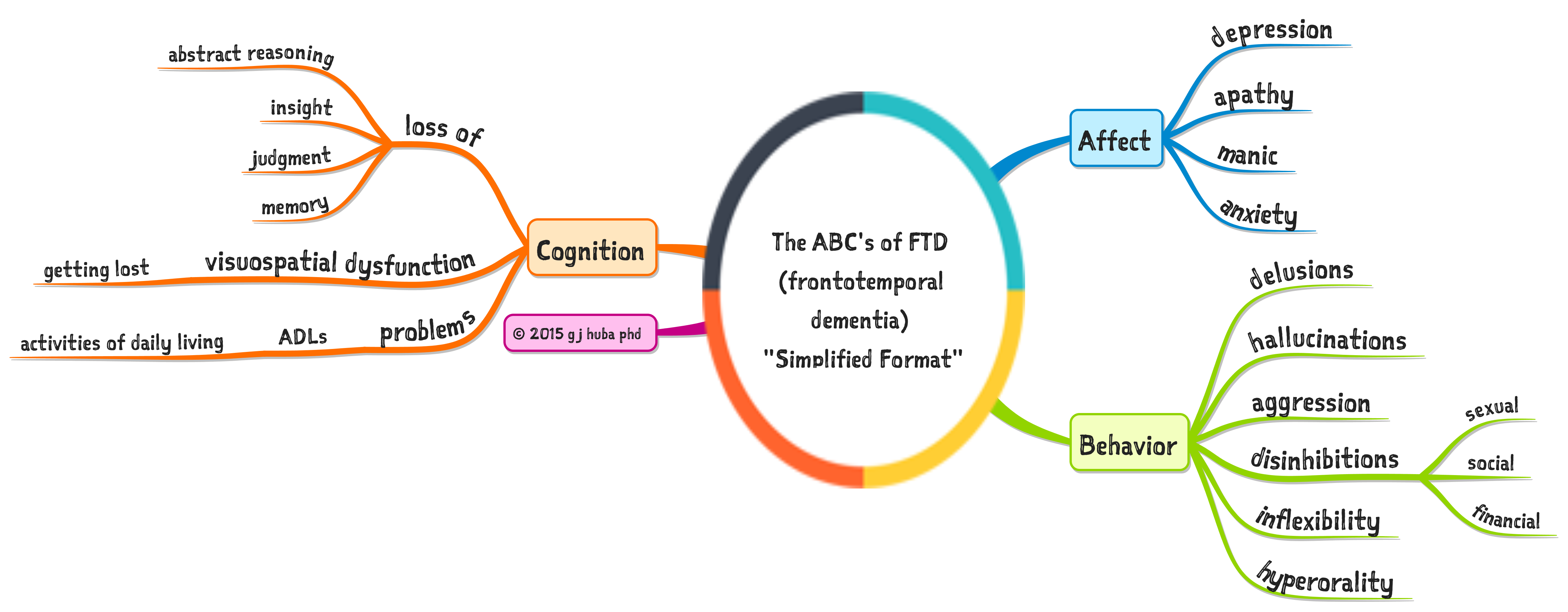 The ABC's of FTD (frontotemporal dementia) Simplified Format