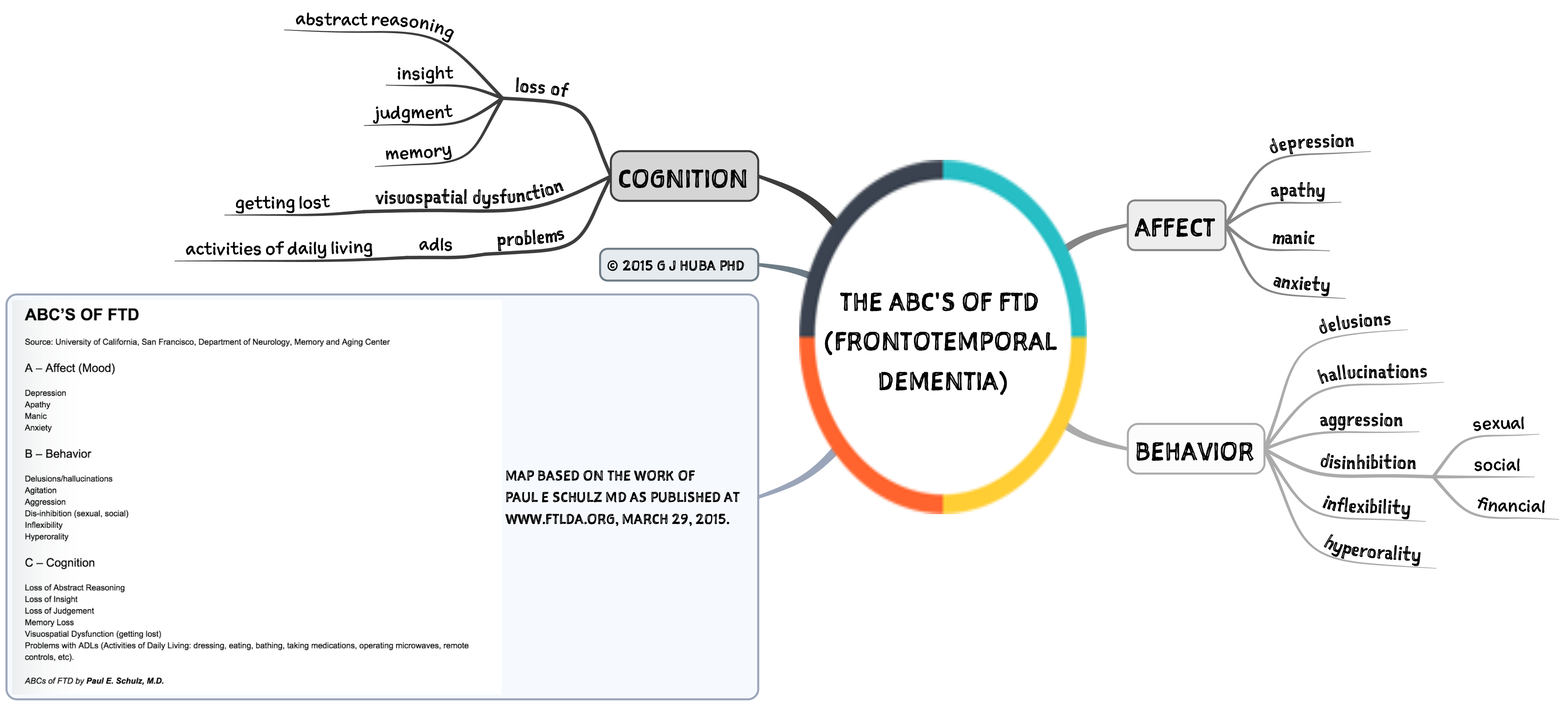 The ABC's of FTD (frontotemporal dementia)