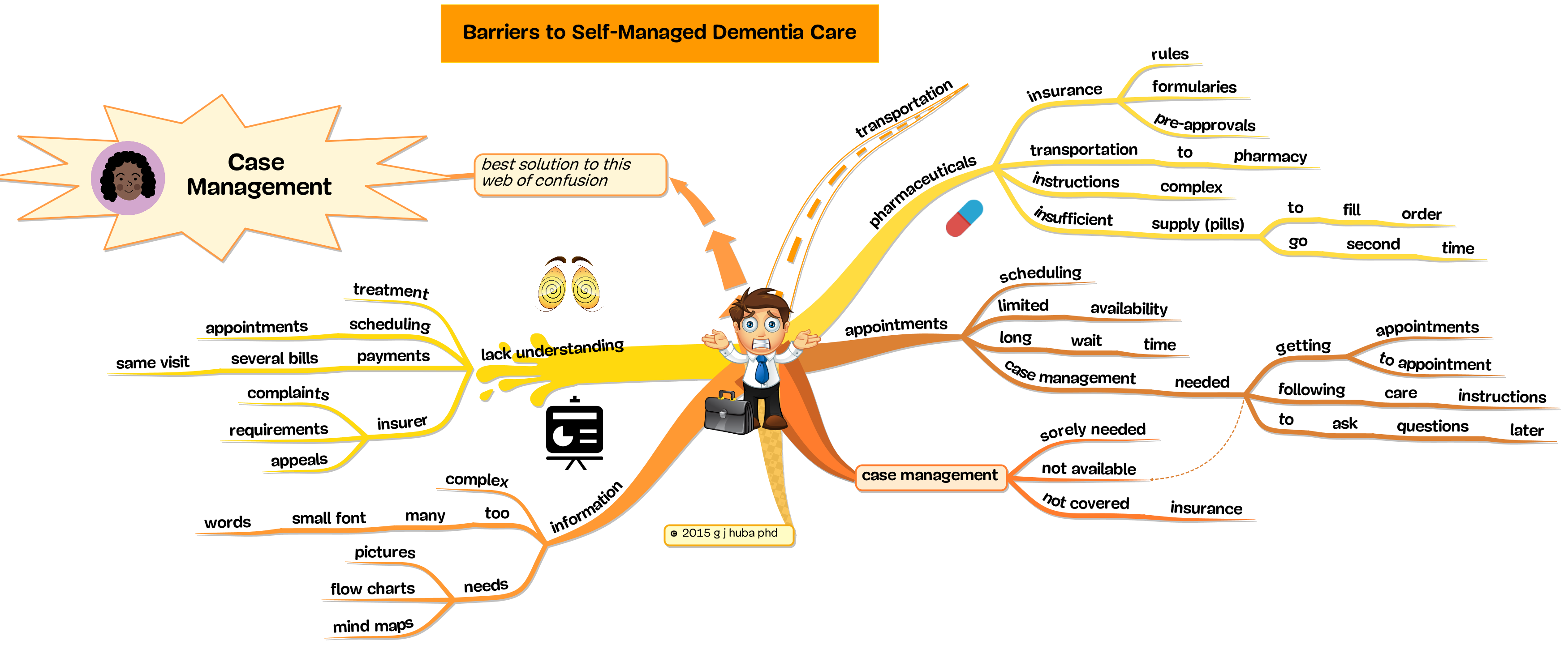Barriers to Dementia Care