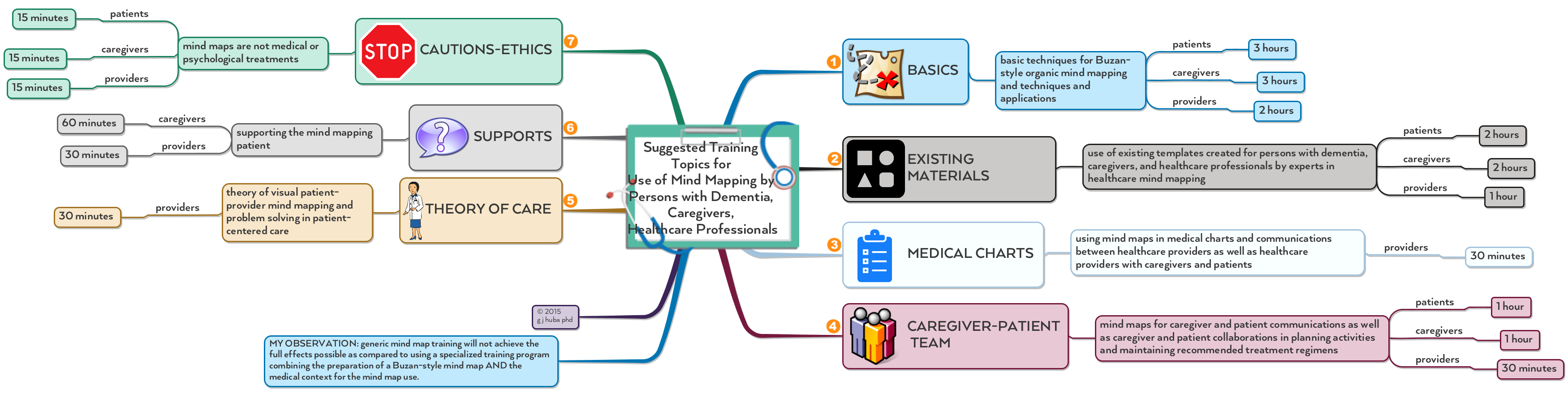 Suggested Training  Topics for  Use of Mind Mapping by  Persons with Dementia,  Caregivers,  Healthcare Professionals