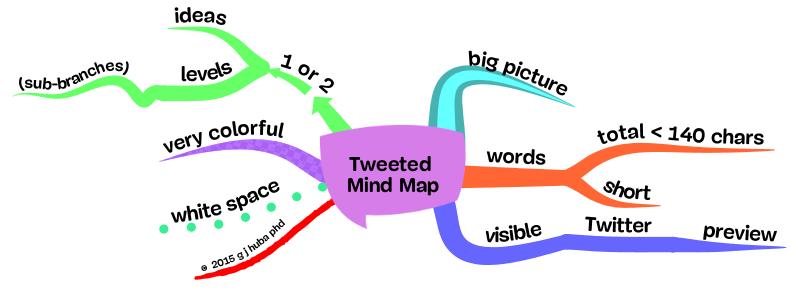 Tweeted  Mind Map