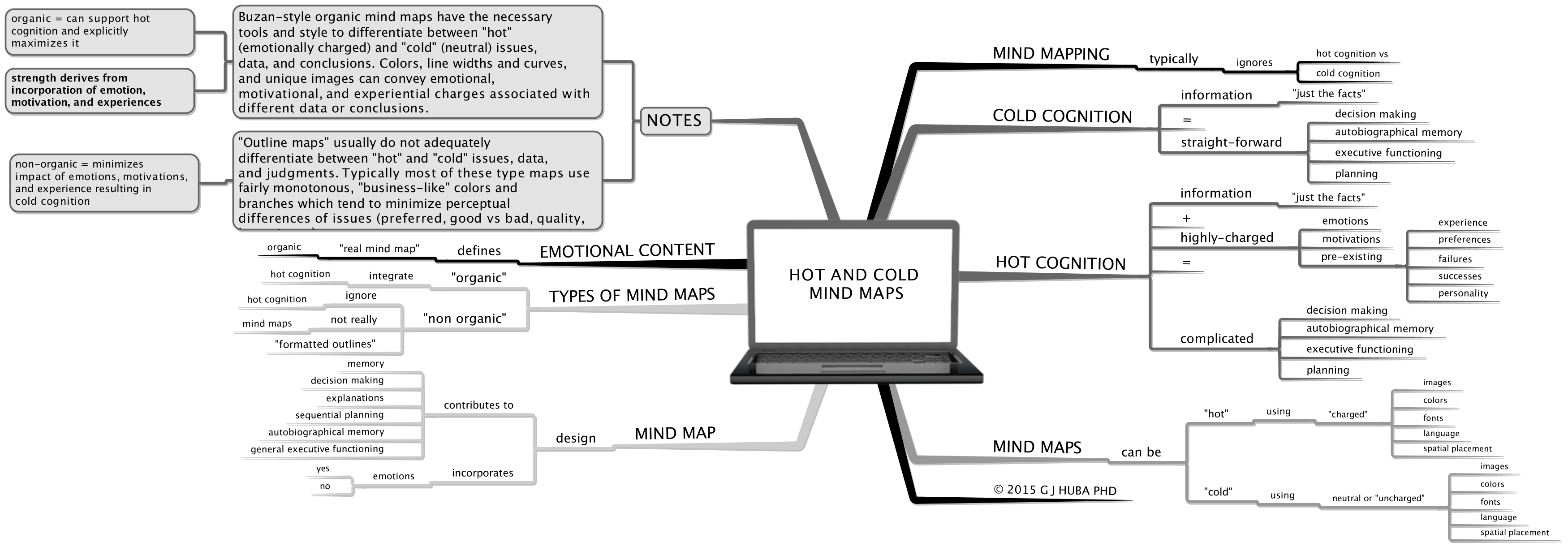 HOT AND COLD  MIND MAPS