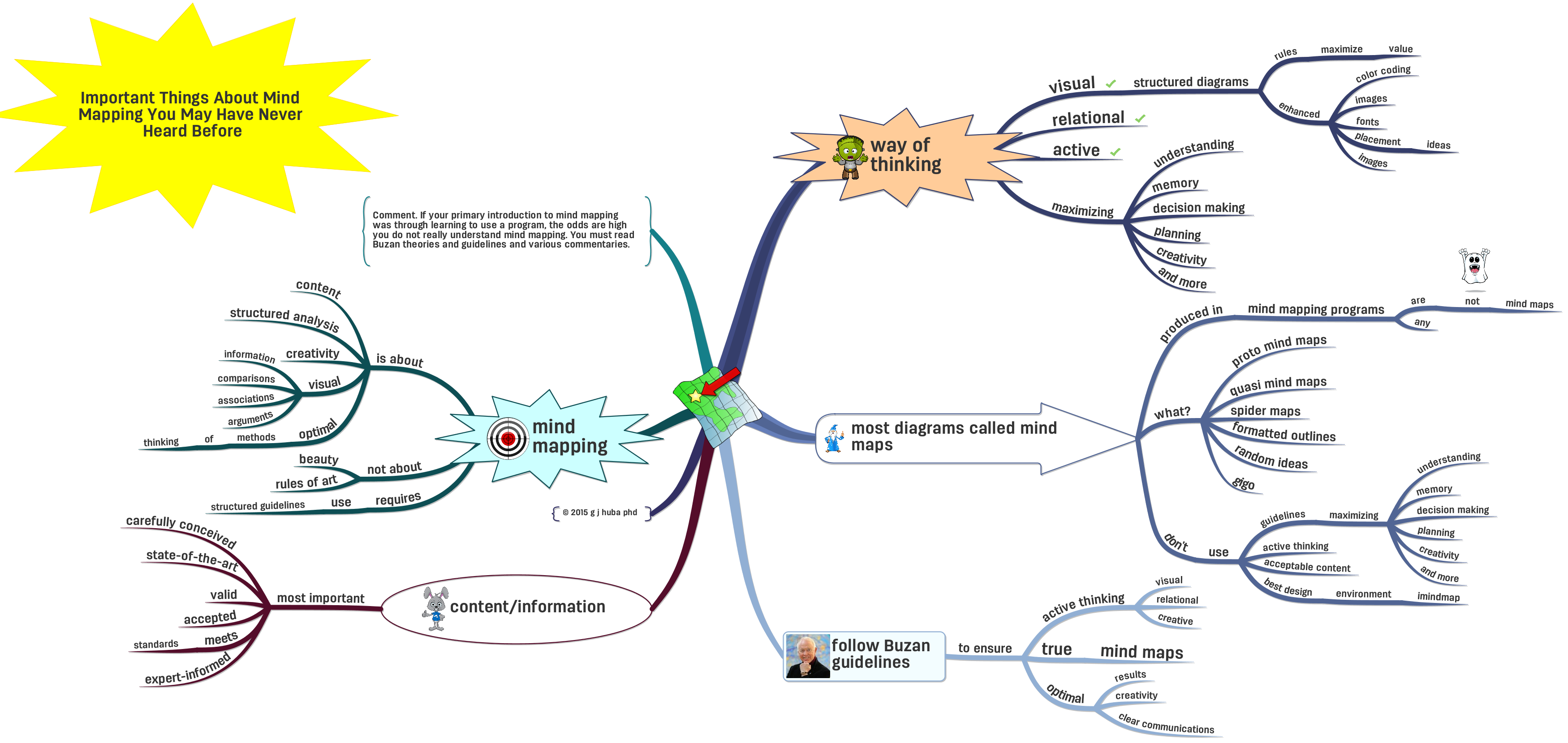 important things about mind mapping