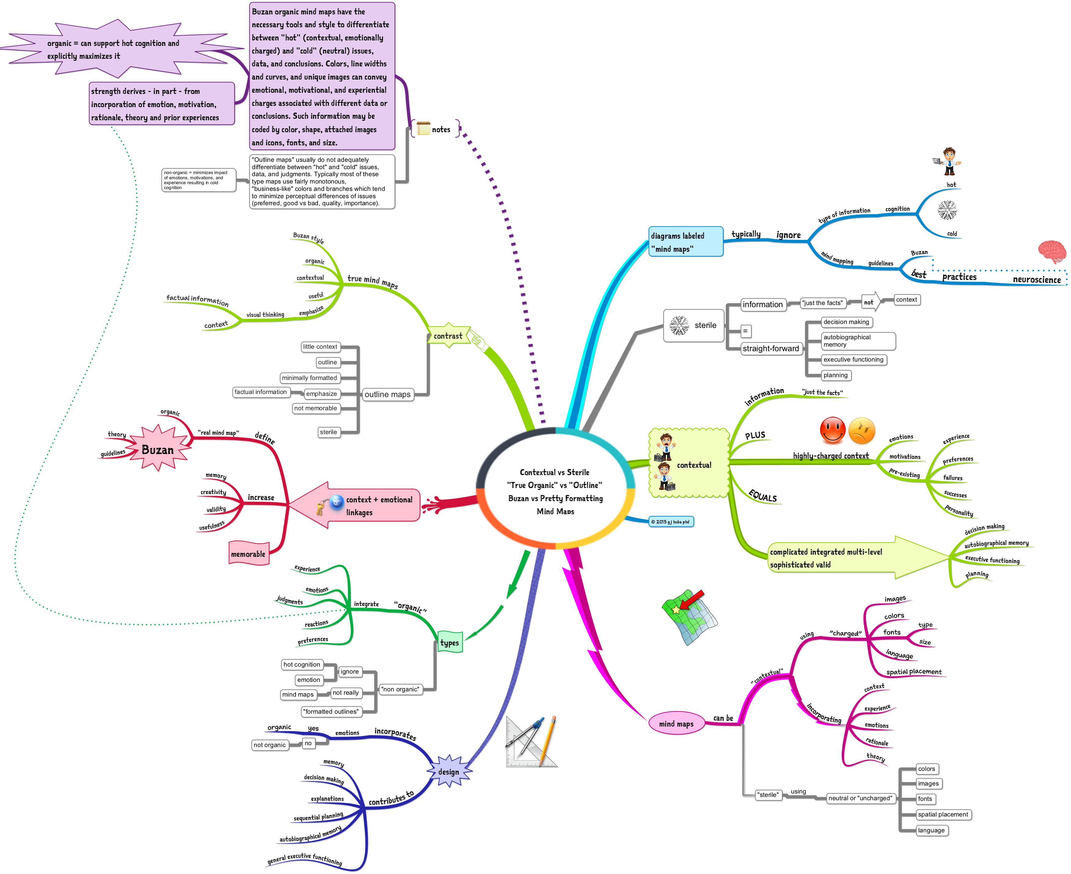 Contextual vs Sterile  True Organic vs Outline  Buzan vs Pretty Formatting Mind Maps