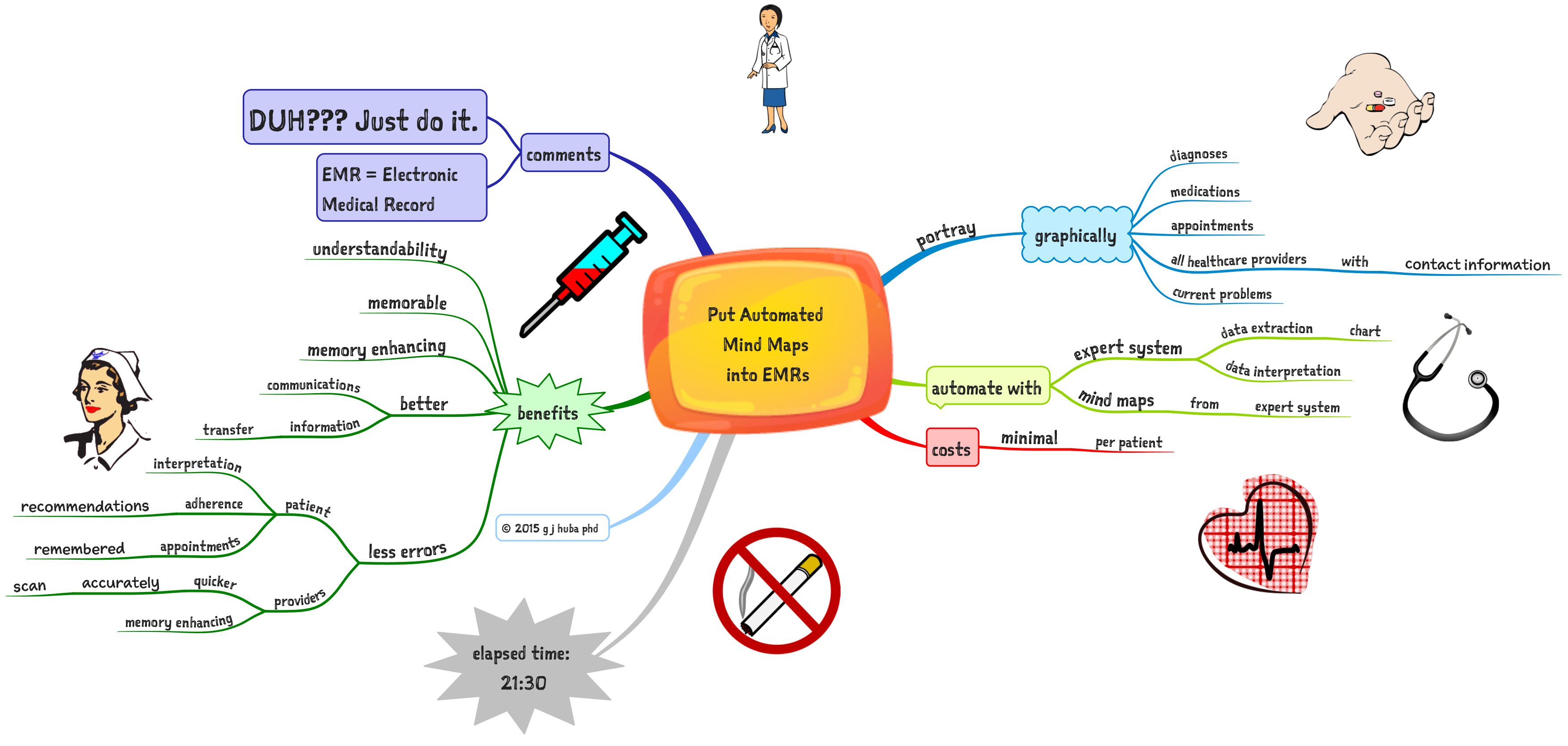 Put Automated  Mind Maps  into EMRs