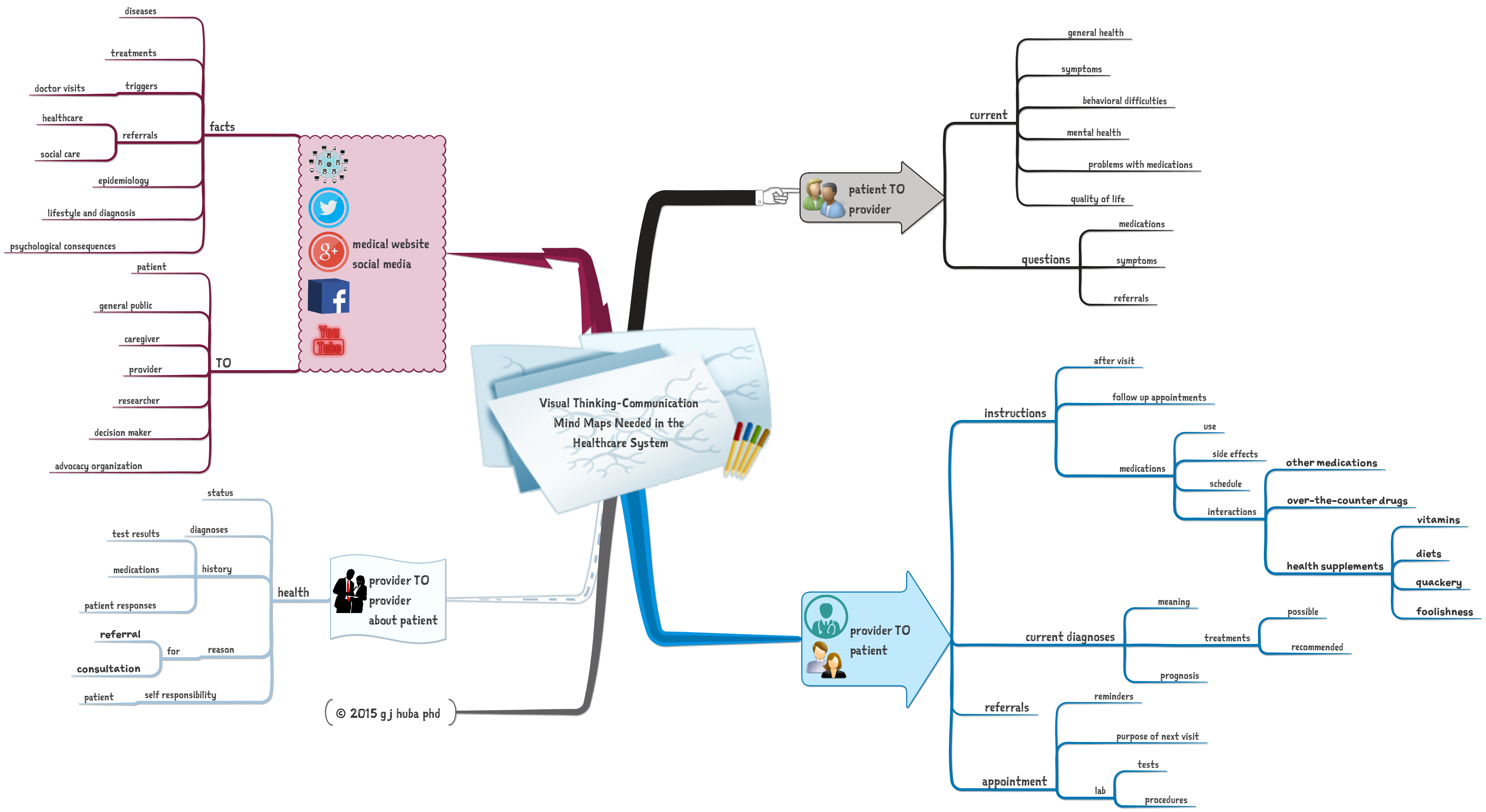 Visual Thinking-Communication  Mind Maps Needed in the  Healthcare System