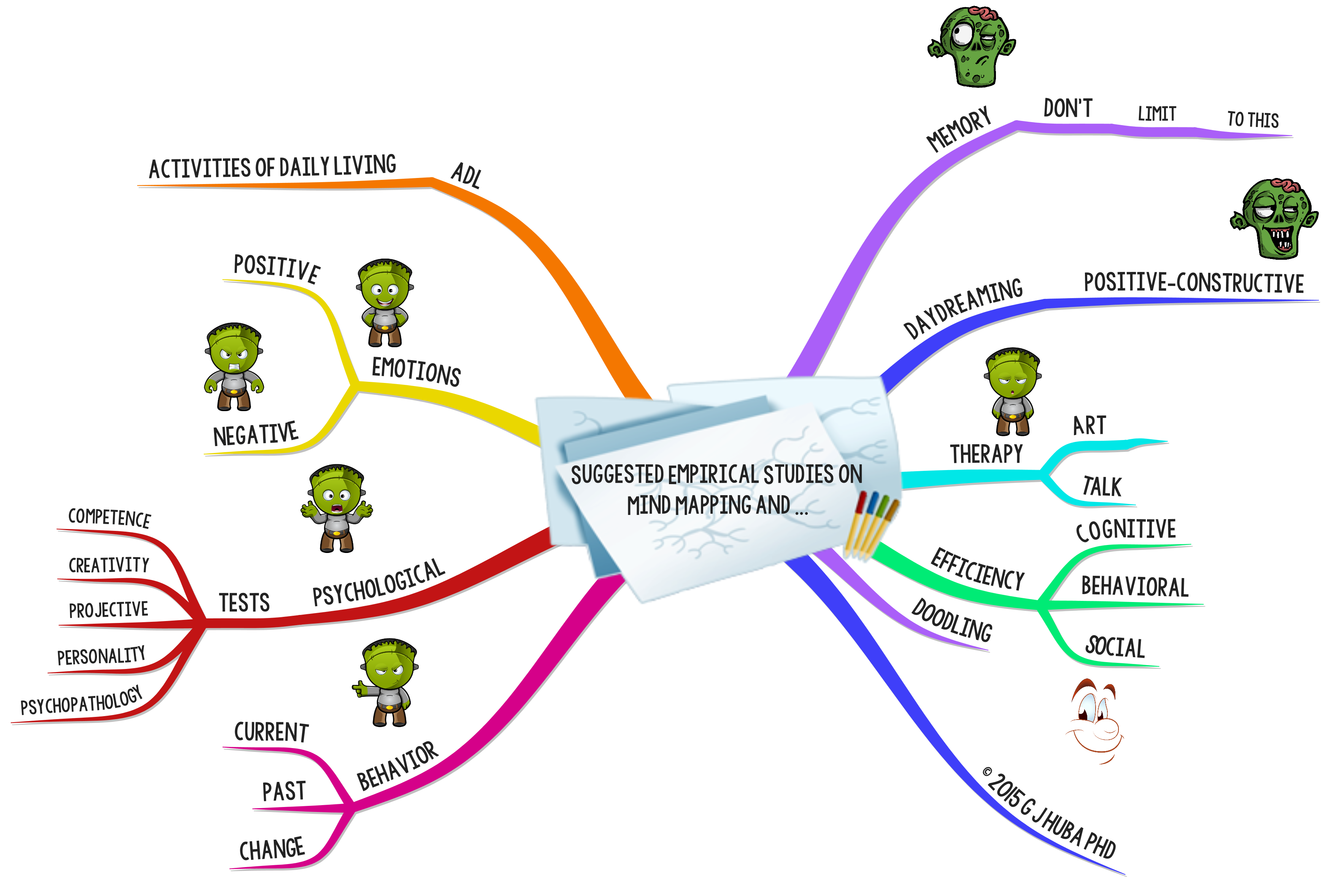 2Suggested Empirical Studies on  Mind Mapping and ...