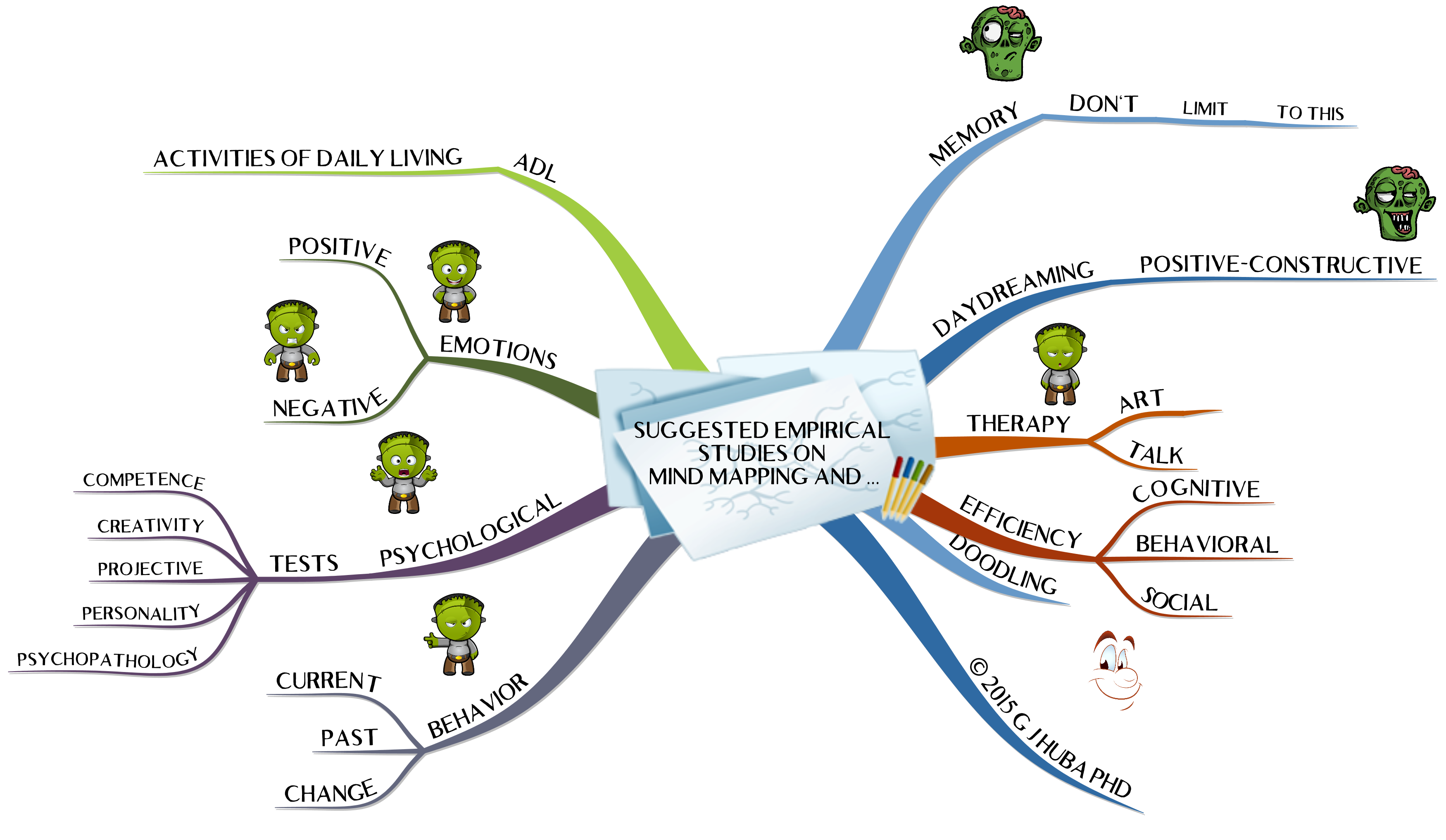 3Suggested Empirical Studies on  Mind Mapping and ...