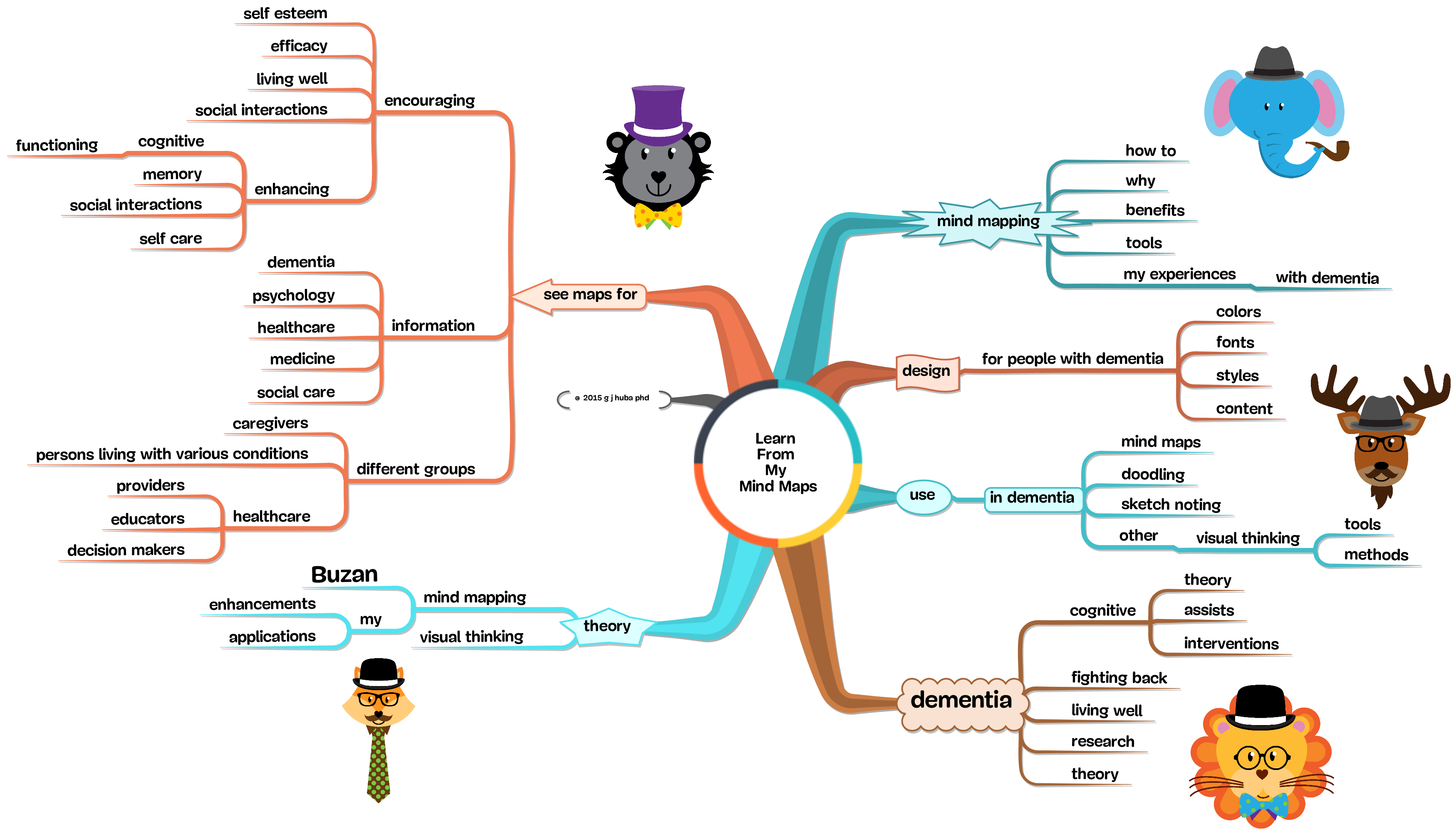 Learn  From  My  Mind Maps