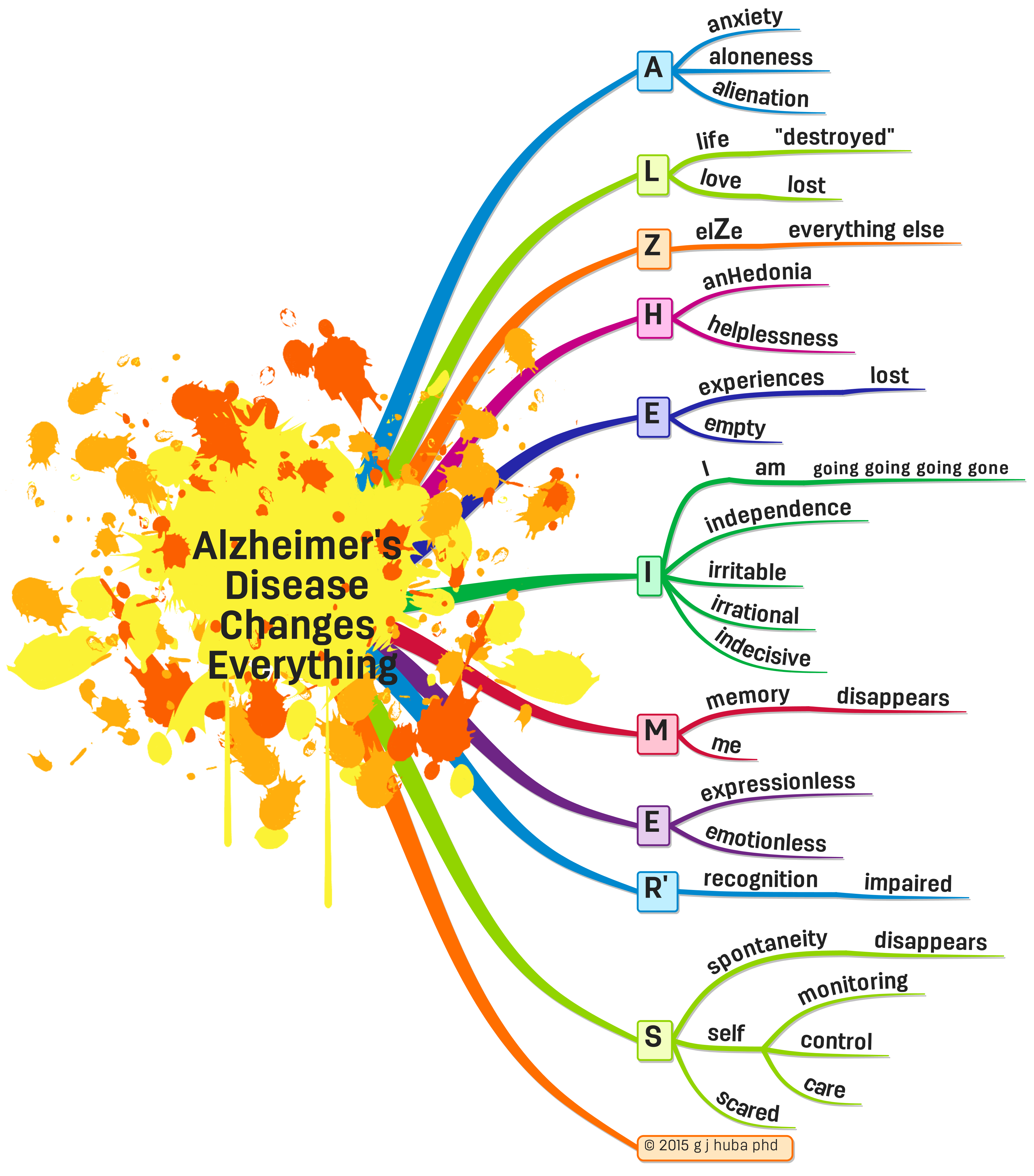 Alzheimer's  Disease  Changes  Everything