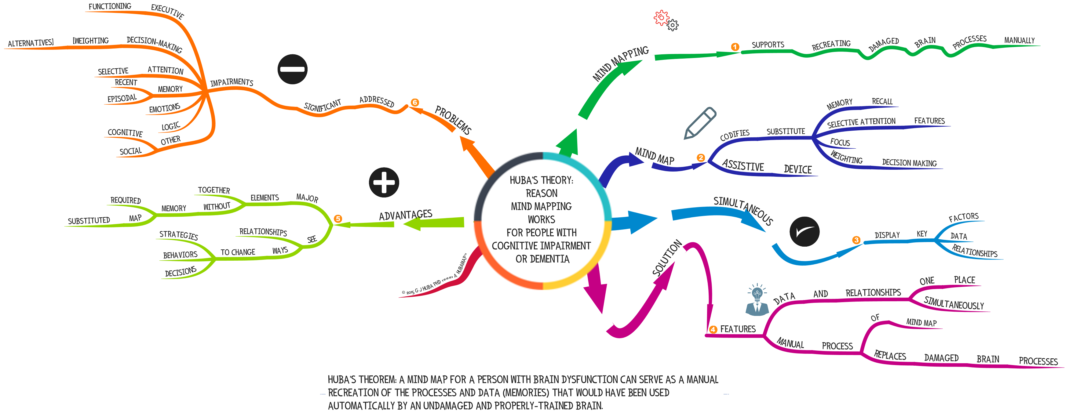 HUBA'S THEORY REASON MIND MAPPING WORKS FOR PEOPLE WITH COGNITIVE IMPAIRMENT OR DEMENTIA