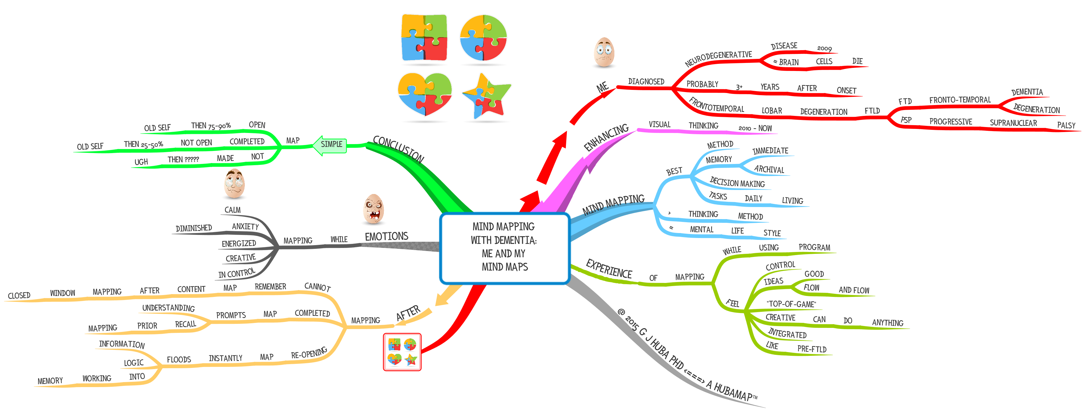 Mind Mapping with Dementia Me and My Mind Maps