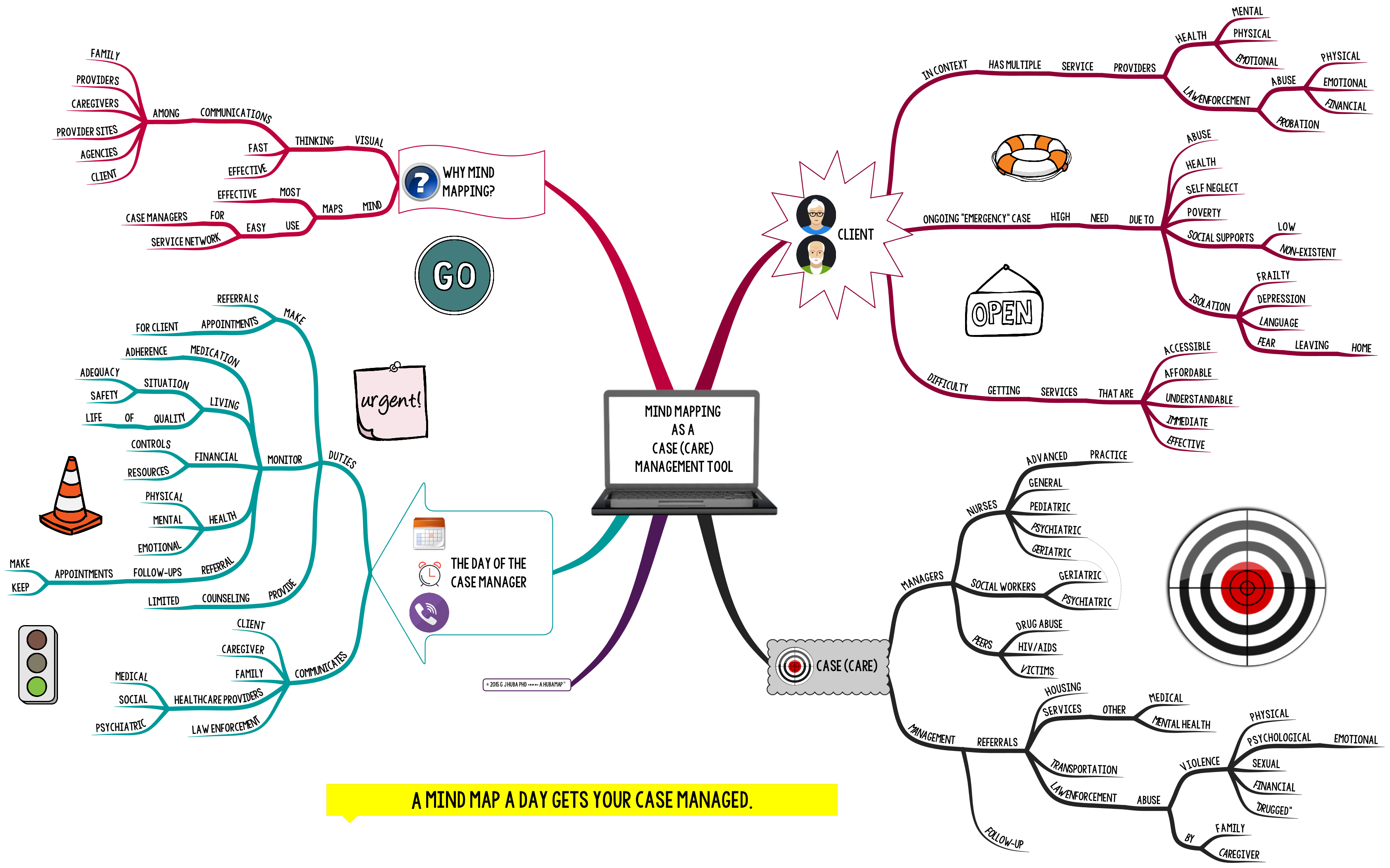 MIND MAPPING AS A CASE (CARE) MANAGEMENT TOOL