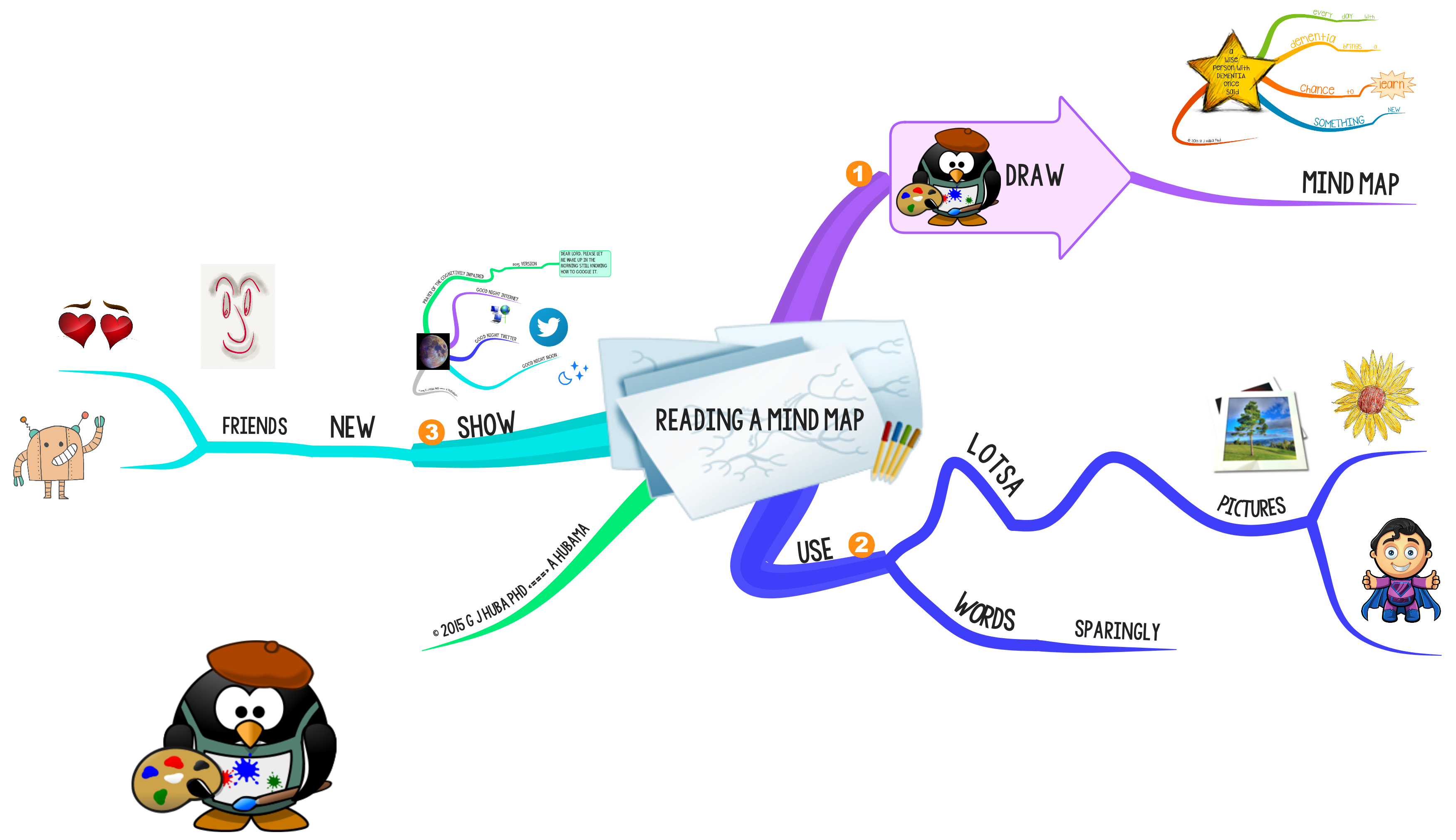 reading a mind map