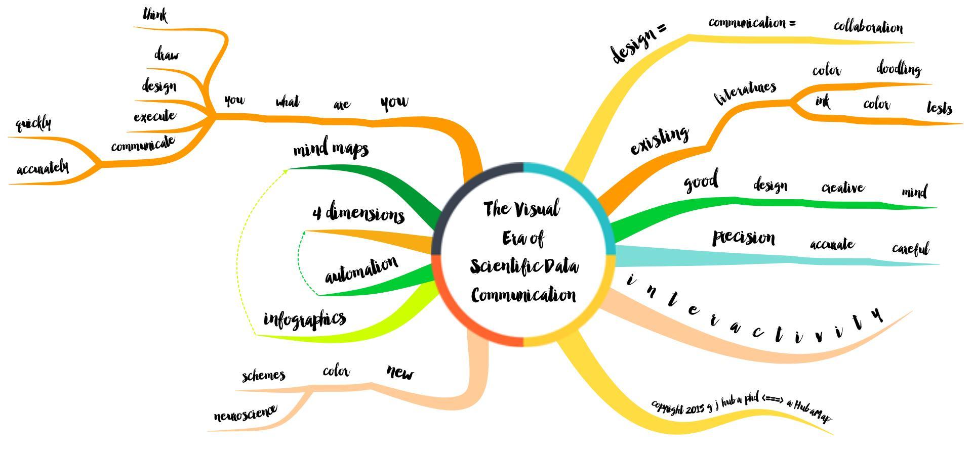 The Visual Era of Scientific Data Communication