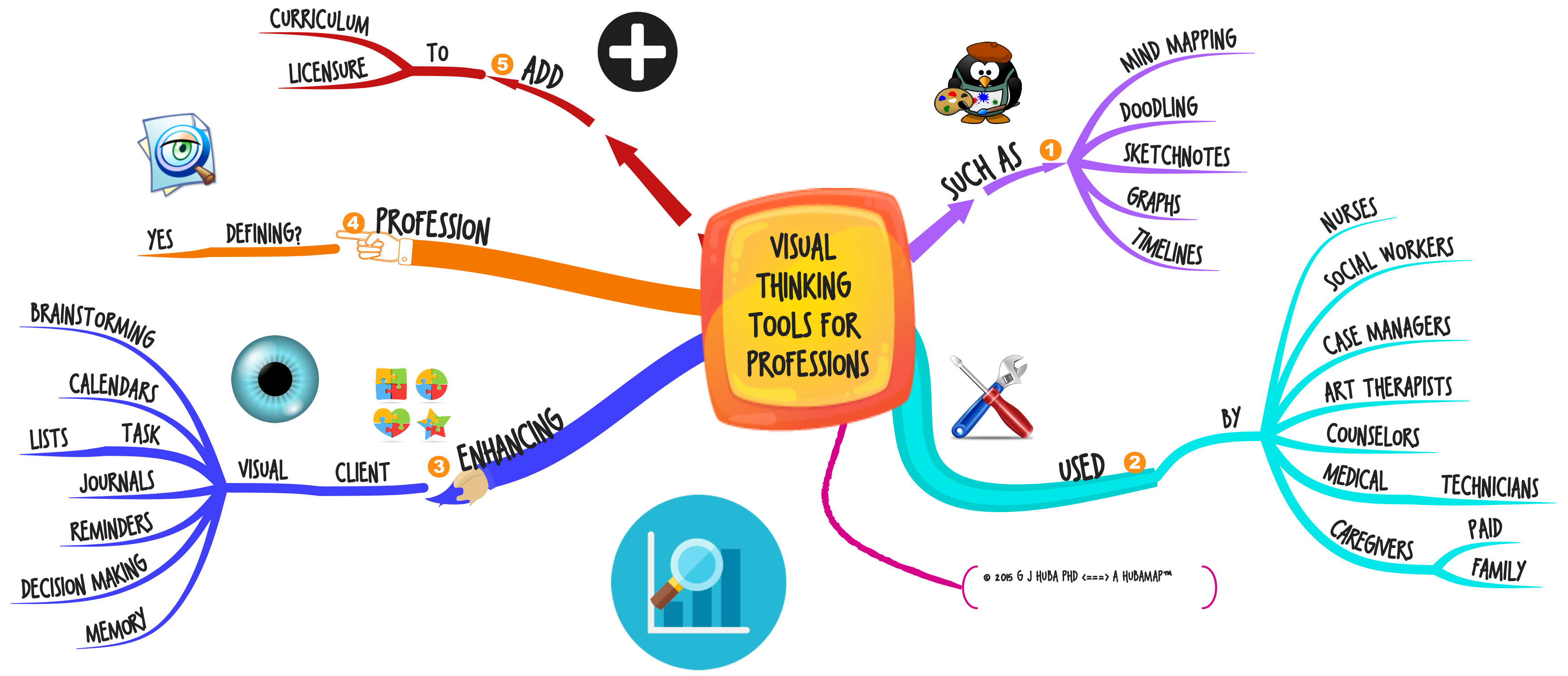 VISUAL  THINKING  TOOLS FOR  PROFESSIONS