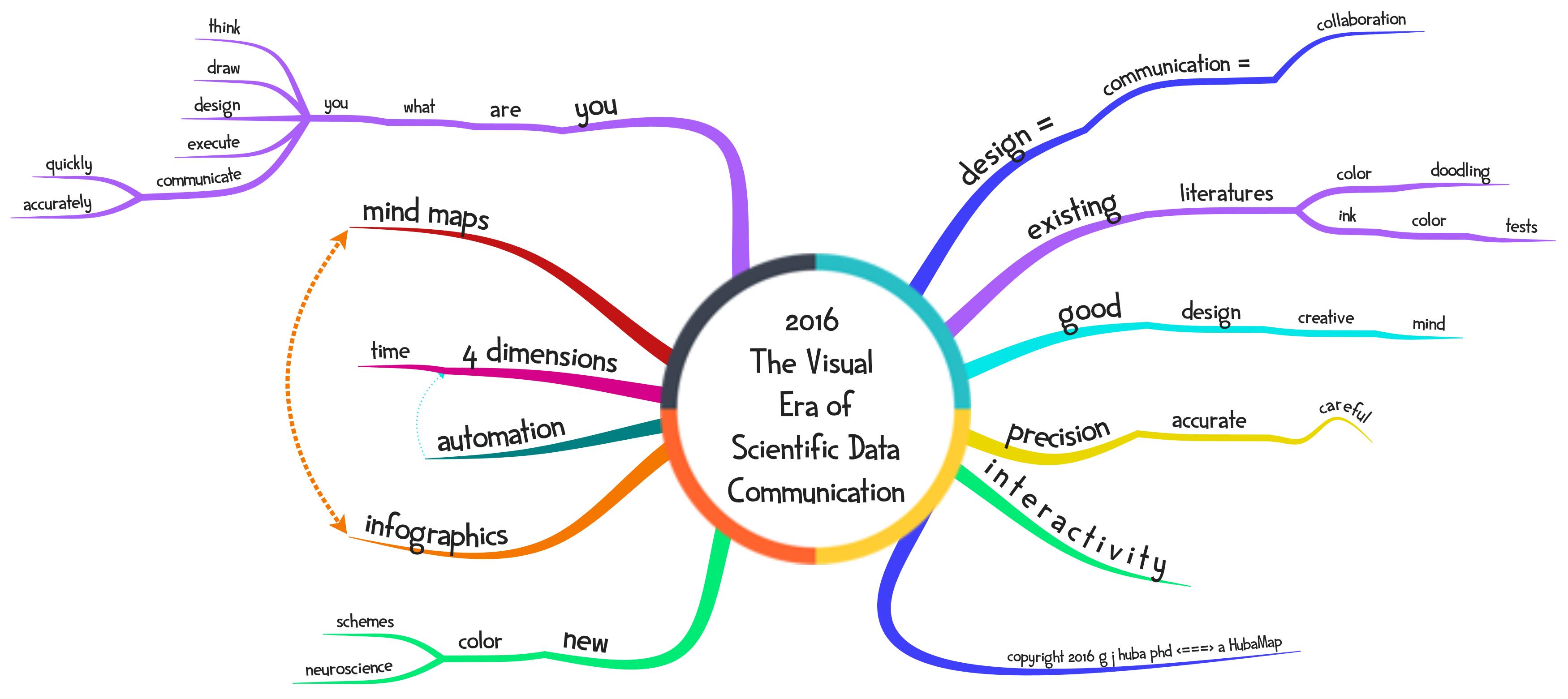 2016 The Visual Era of Scientific Data Communication
