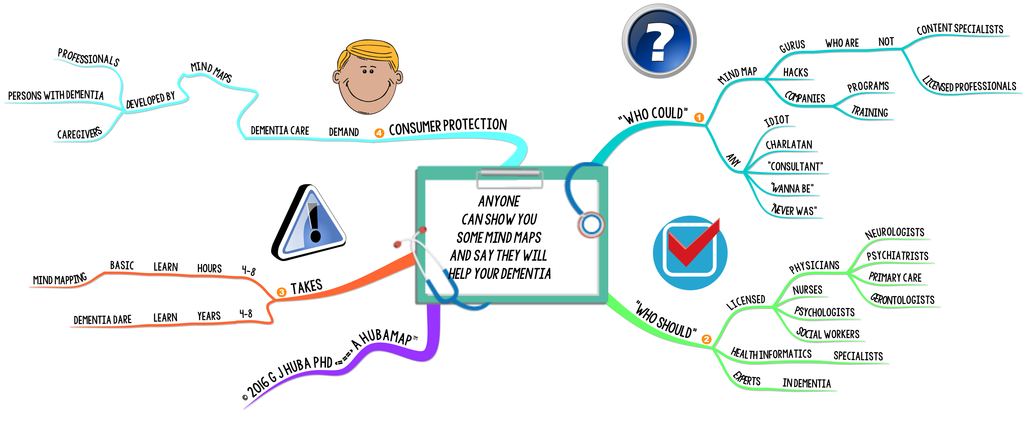 Anyone Can Show You Some Mind Maps and Say They Will Help Your Dementia
