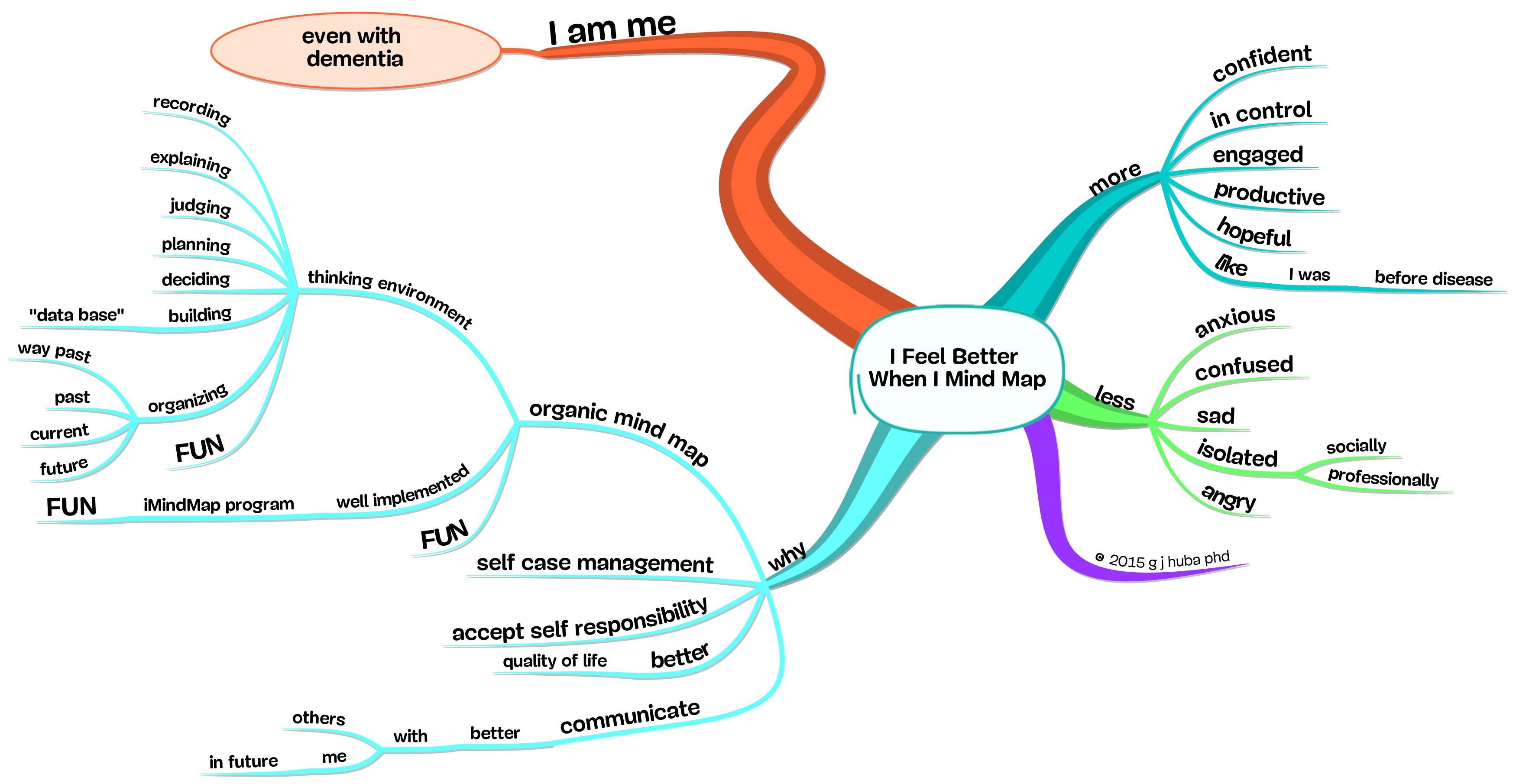 I Feel Better  When I Mind Map
