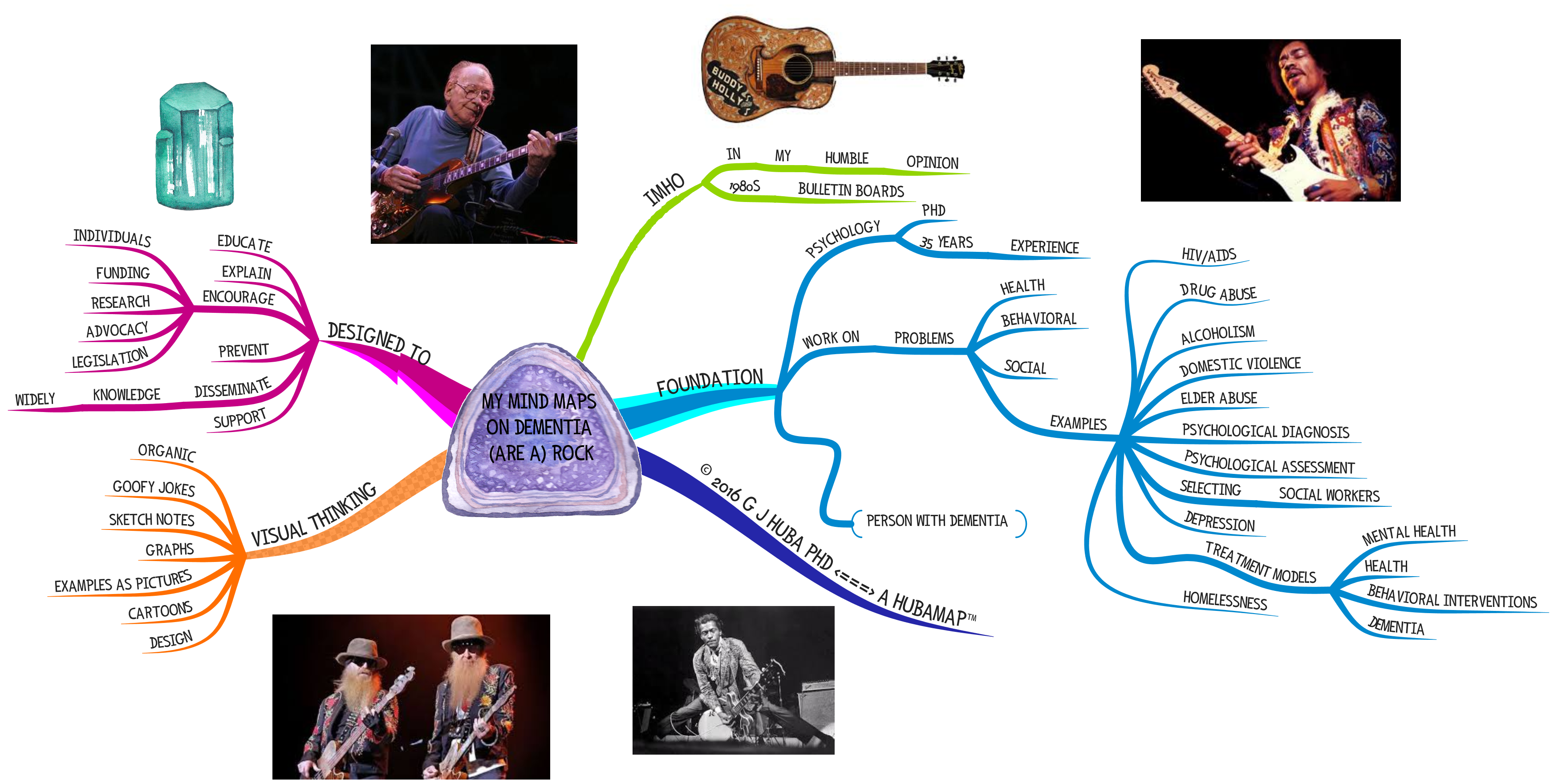 MY MIND MAPS ON DEMENTIA (ARE A) ROCK