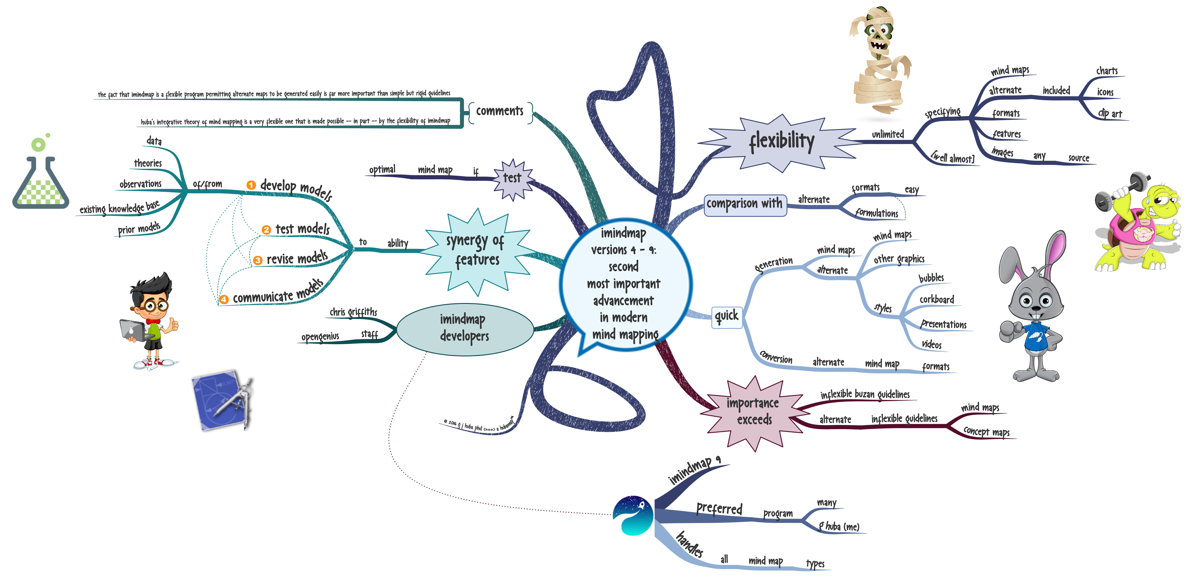 imindmap versions 4 - 9 second most important advancement in modern mind mapping