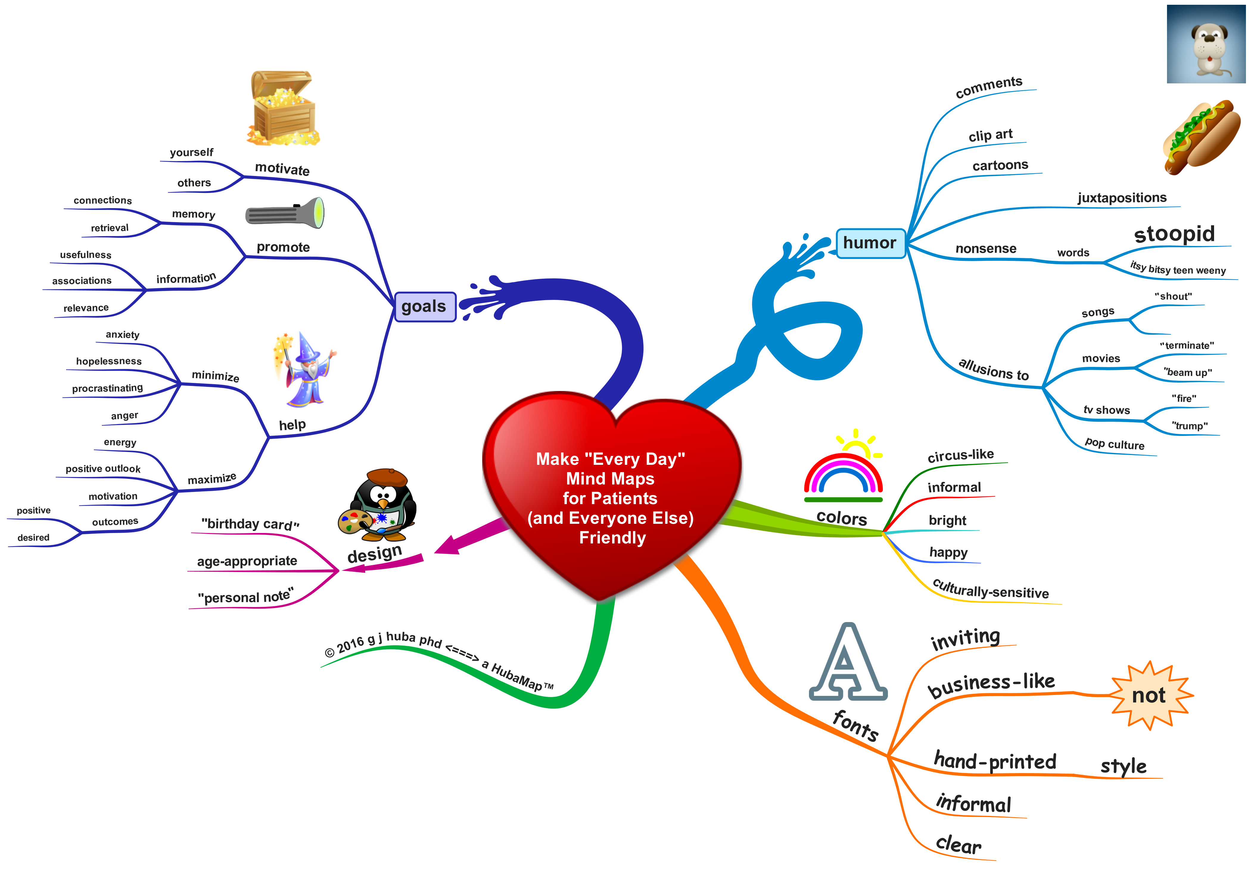 Make Every Day Mind Maps for Patients (and Everyone Else) Friendly