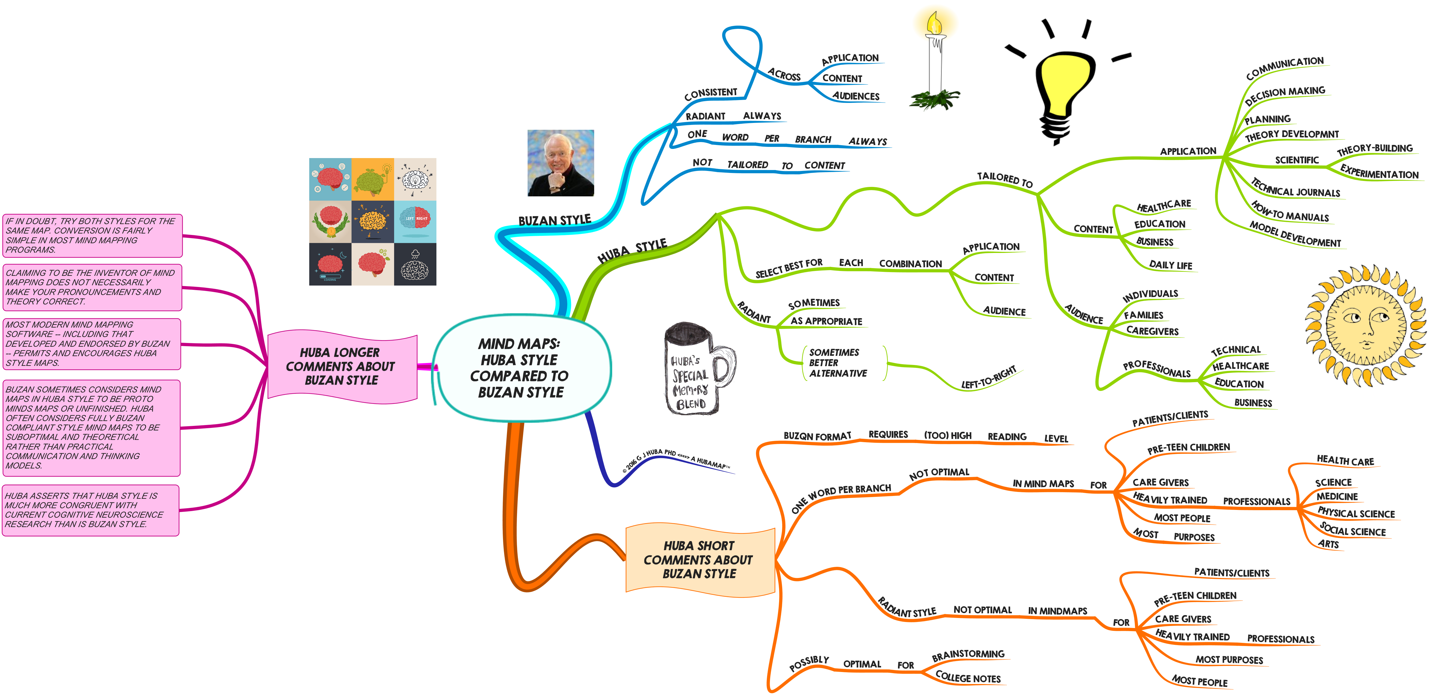 MIND MAPS HUBA STYLE COMPARED TO BUZAN STYLE