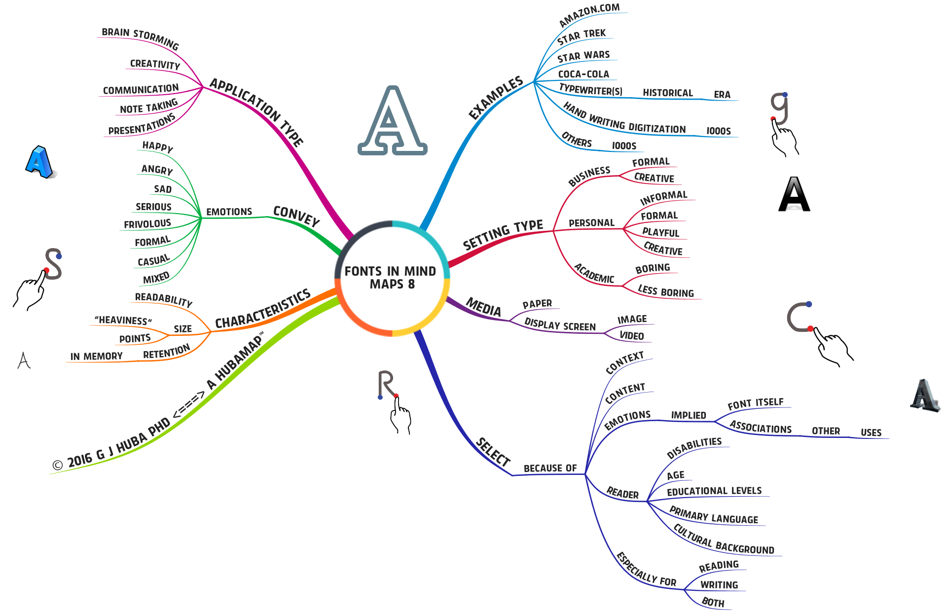 FONTS IN MIND MAPS 8