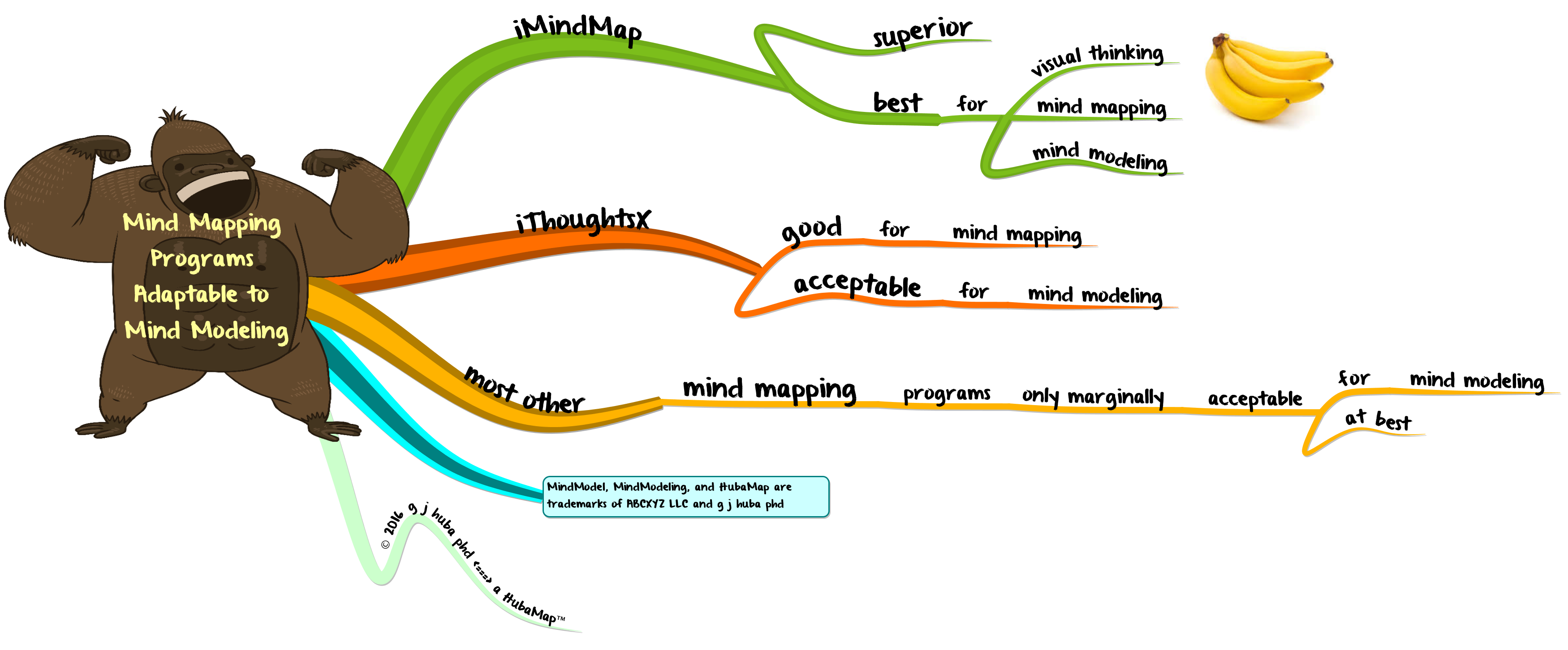 mind mapping programs adaptable to mind modeling