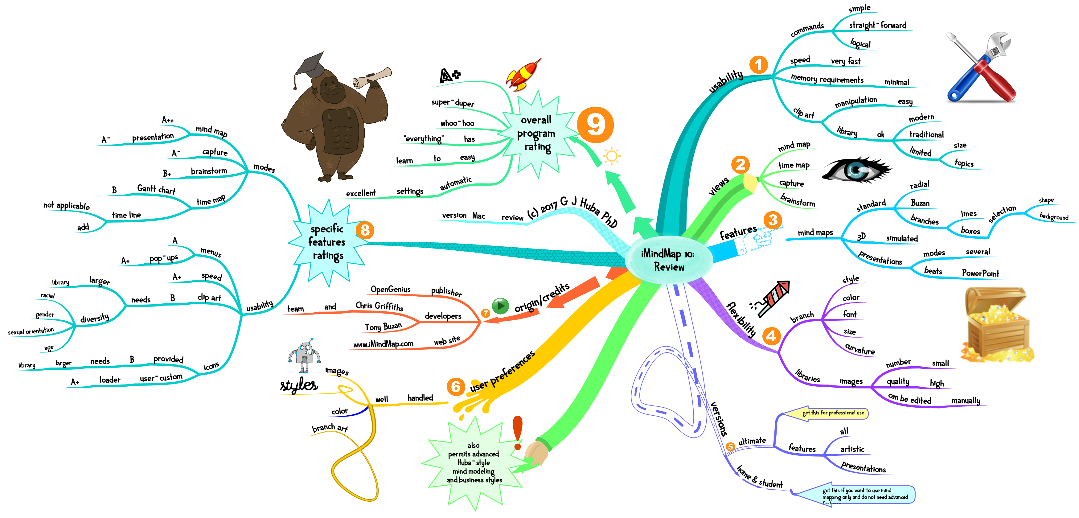 imindmap-10-review