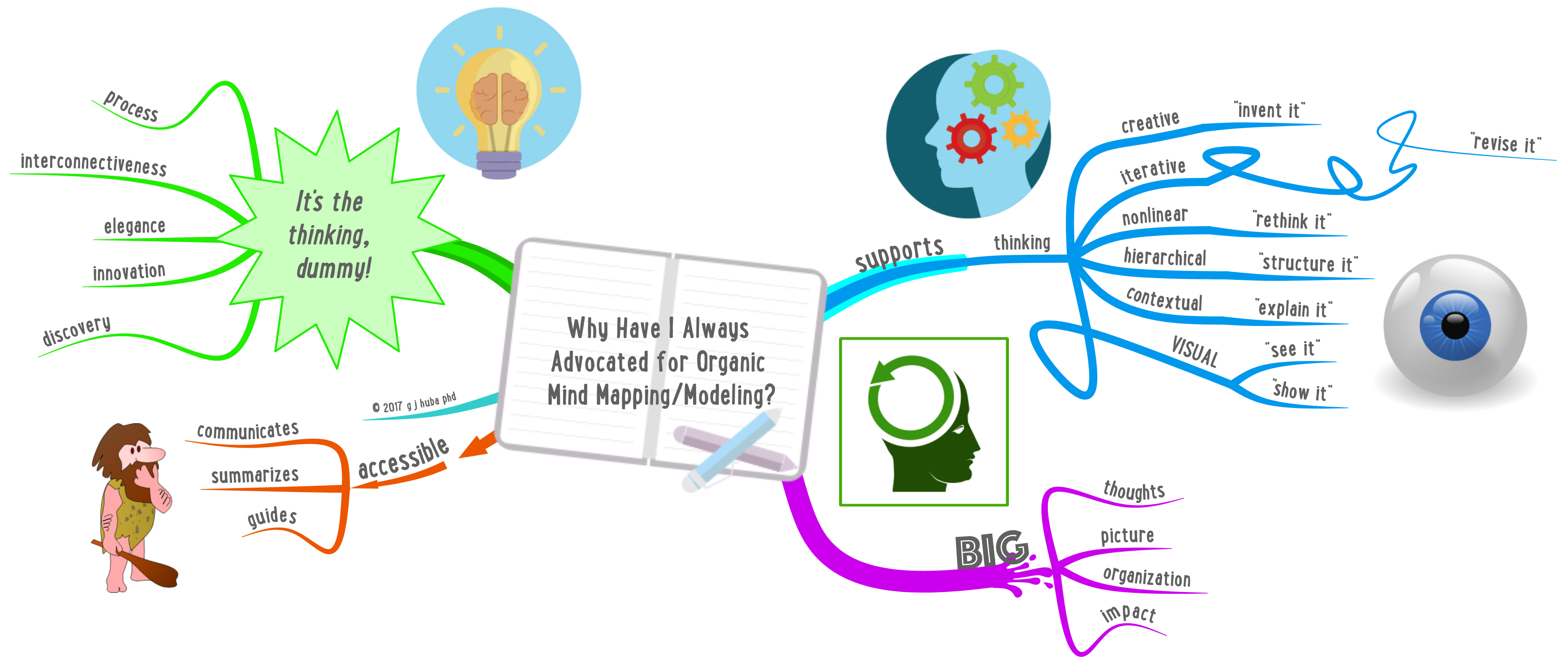 why-have-i-always-advocated-for-organic-mind-mappingmodeling