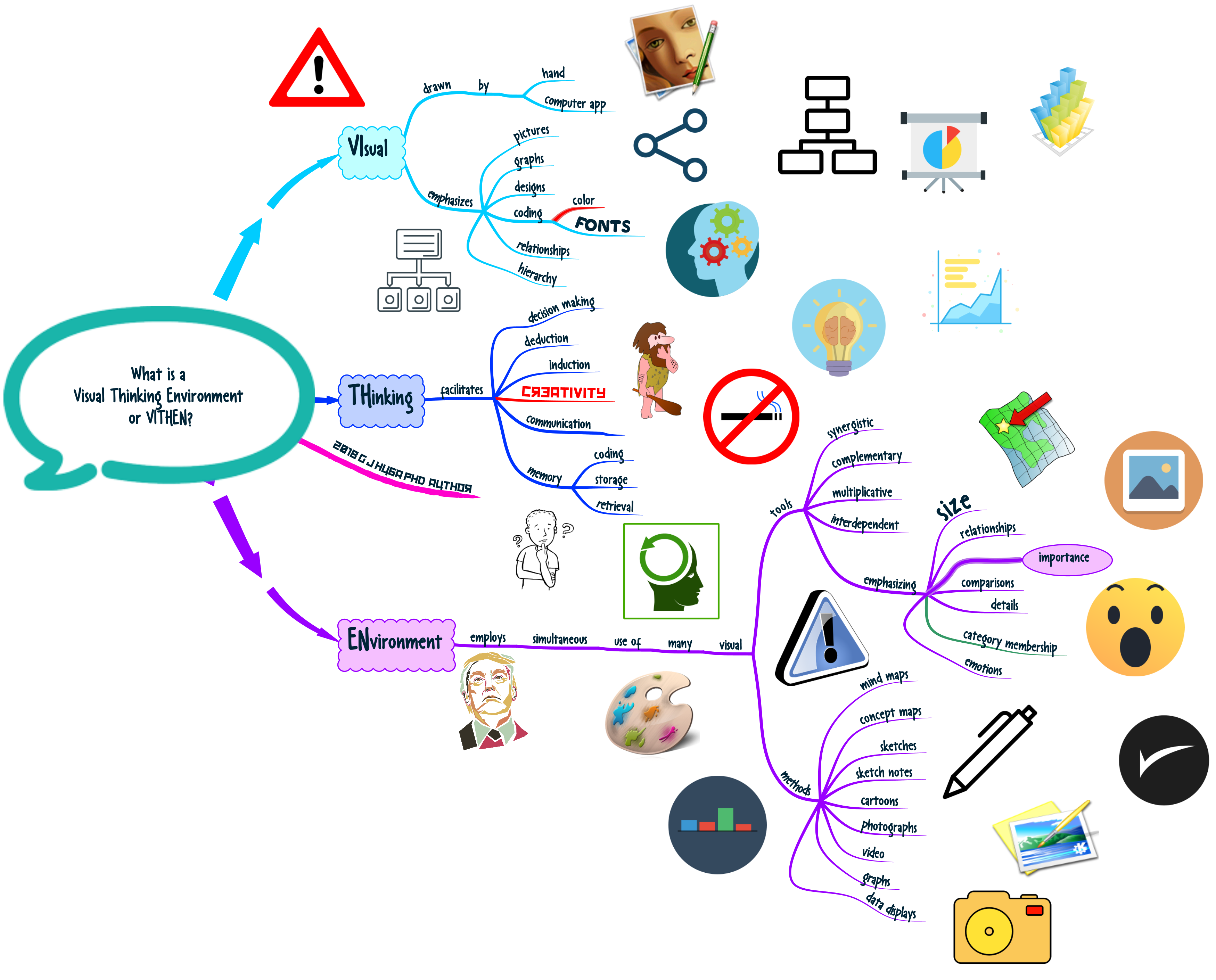 What is a Visual Thinking Environment or VITHEN